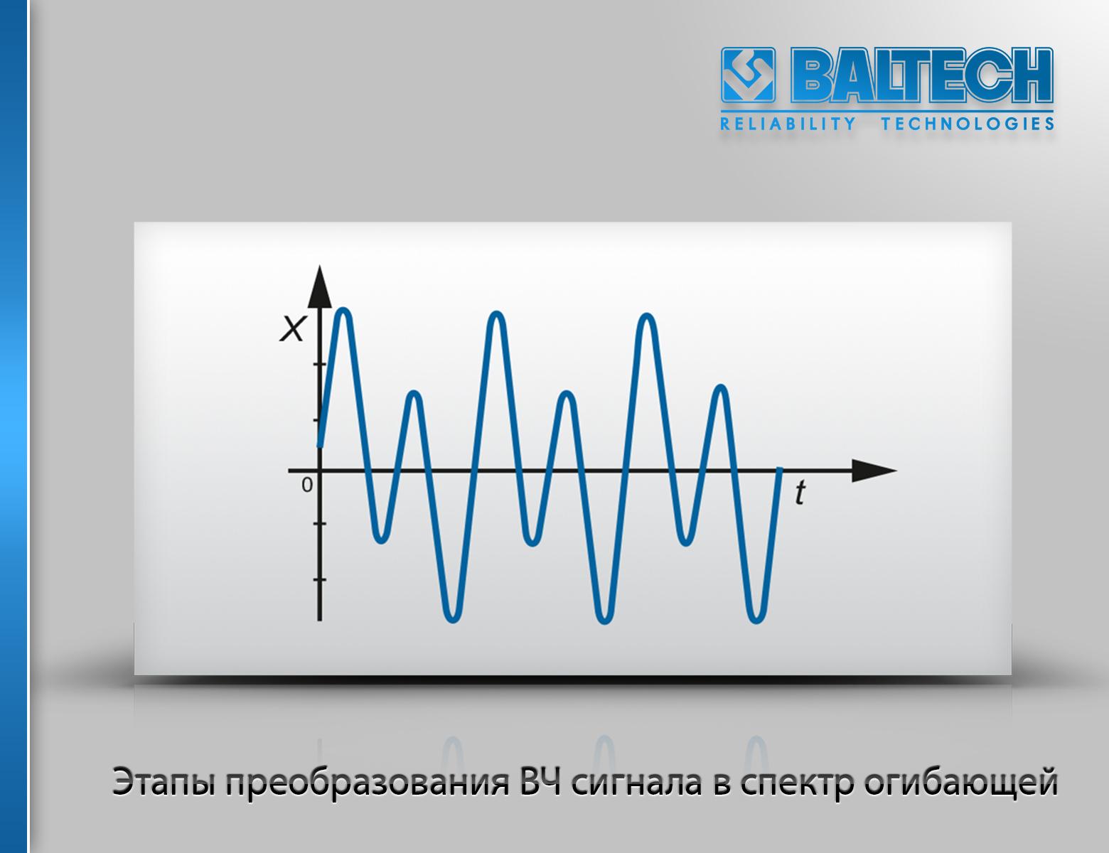 Сигнал, состоящий из двух гармонических составляющих, анализ вибрации, временной сигнал, вибродагностика