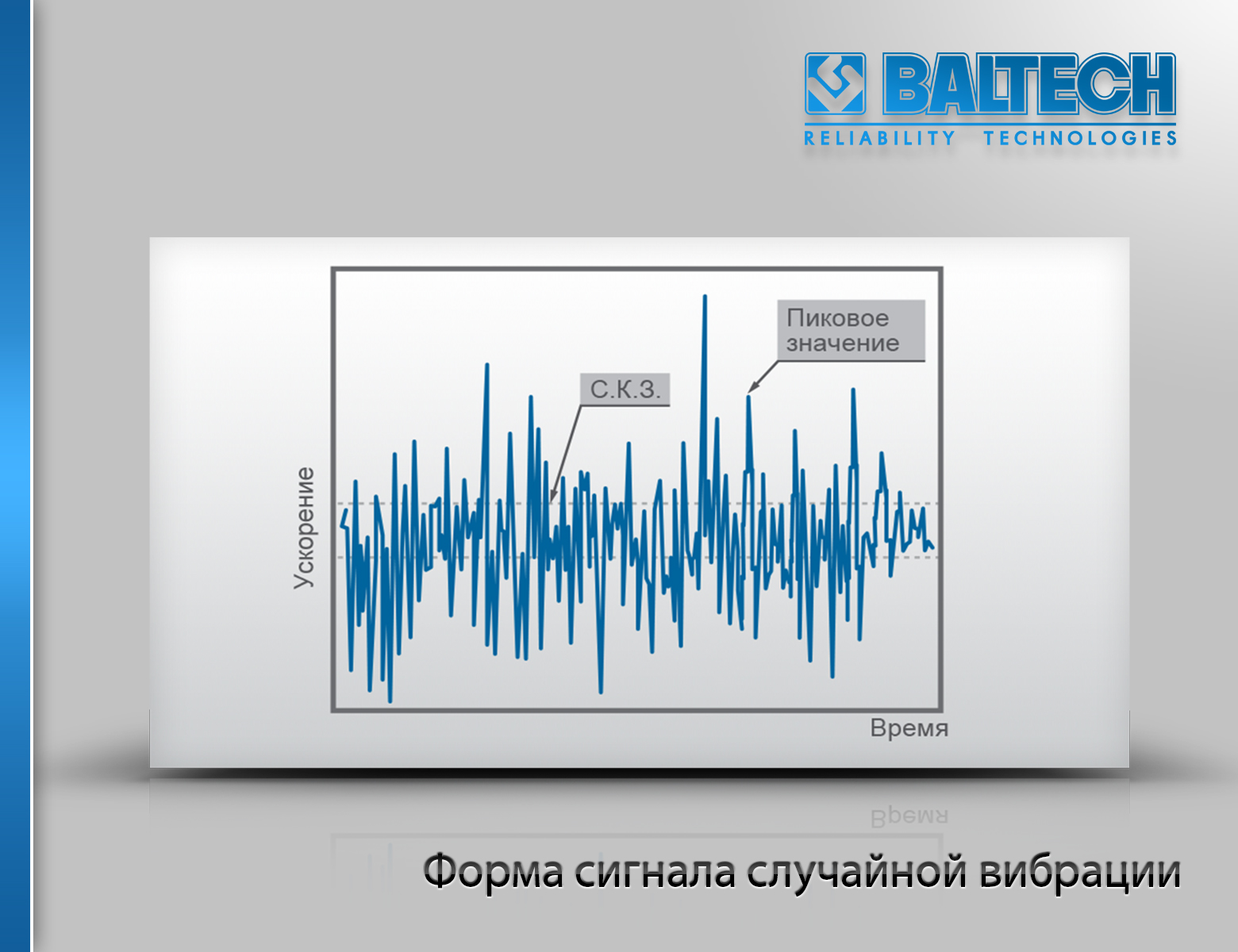 Форма сигнала случайной вибрации, анализ вибрации, вибродиагностика