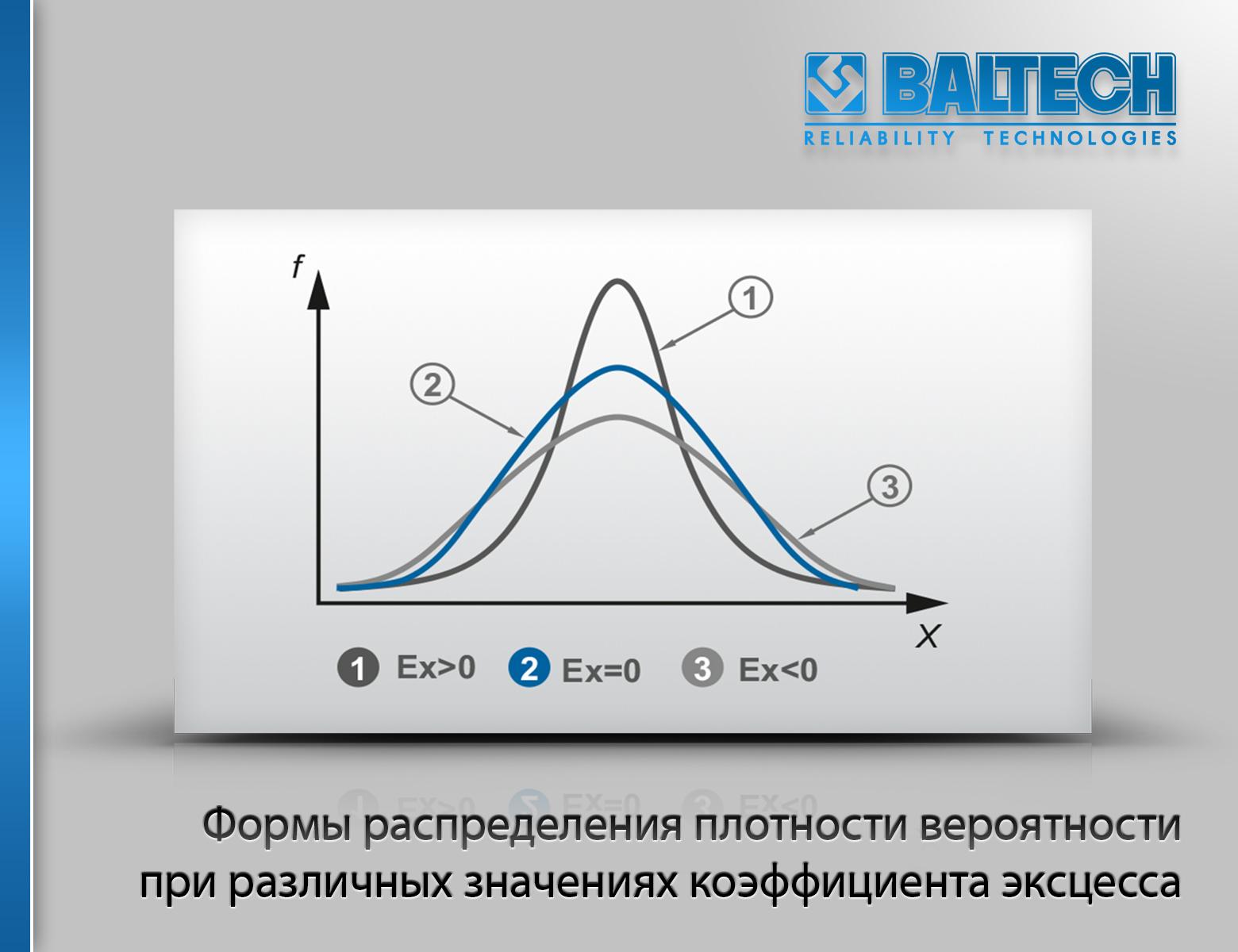 Формы распределения плотности вероятности при различных значениях коэффициента эксцесса, нормальное распределение Гаусса