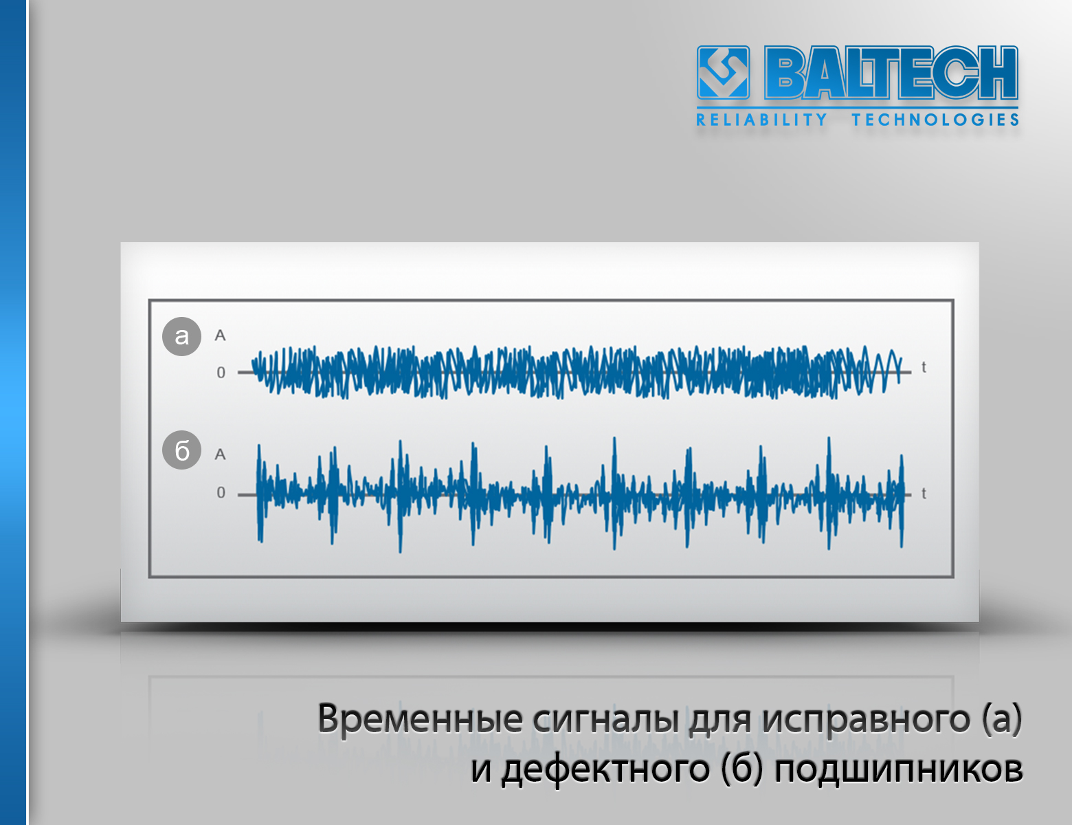 Временные сигналы для исправного (а) и дефектного (б) подшипников, анализ вибрации, спектральный анализ вибрации