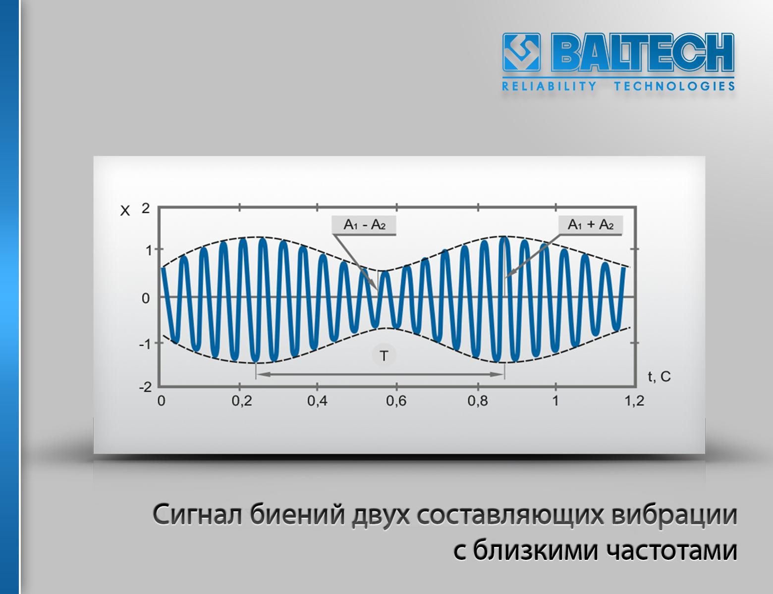 Сигнал биений двух составляющих вибрации с близкими частотами, анализ вибрации, вибродиагностика
