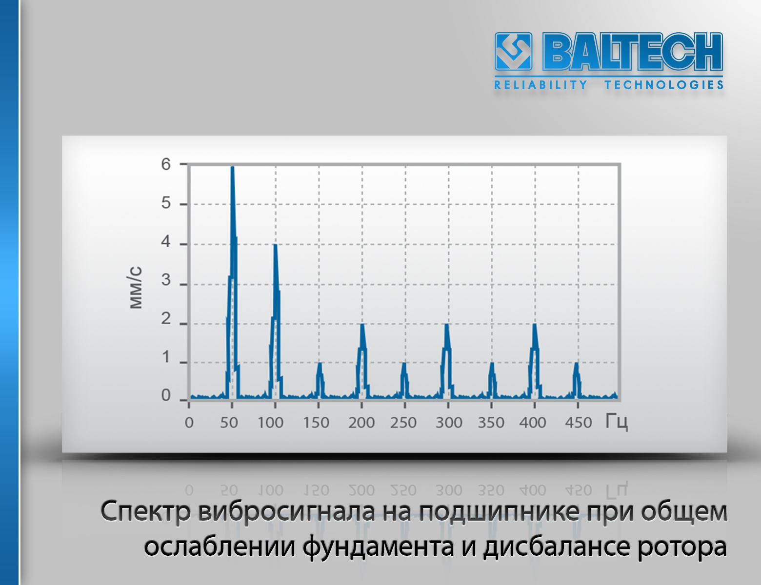 Спектр вибросигнала на подшипнике при общем ослаблении фундамента и дисбалансе ротора