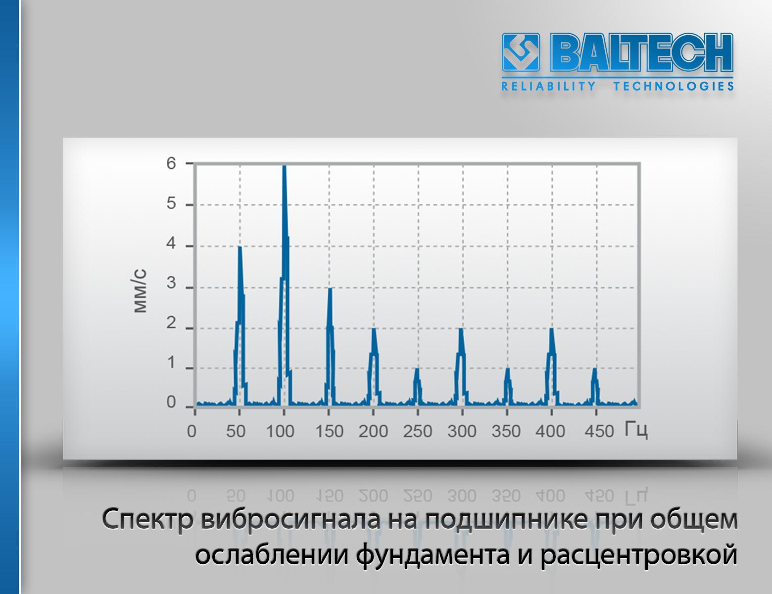 Спектр вибросигнала на подшипнике при общем ослаблении фундамента и расцентровкой
