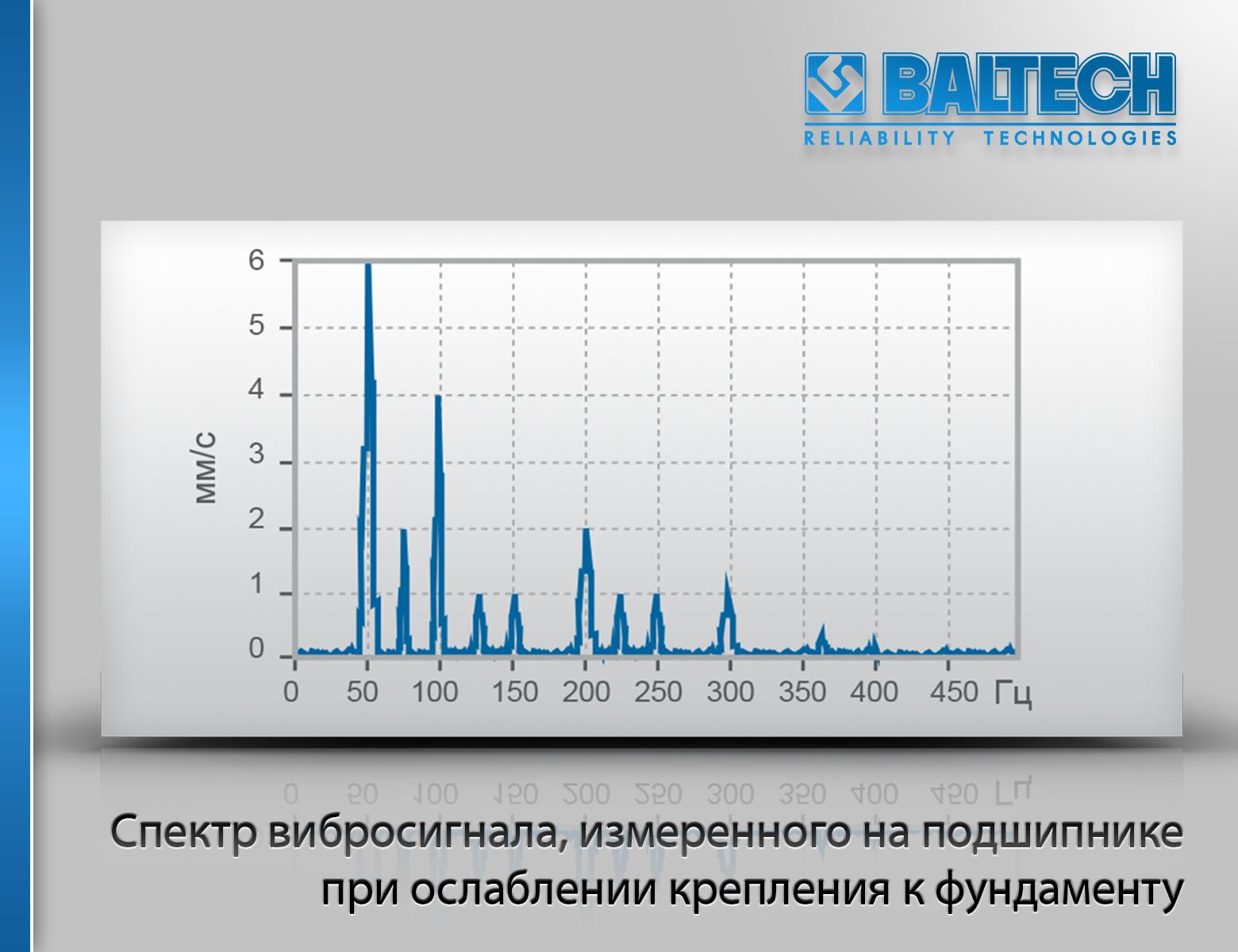 Спектр вибросигнала, измеренного на подшипнике при ослаблении крепления к фундаменту