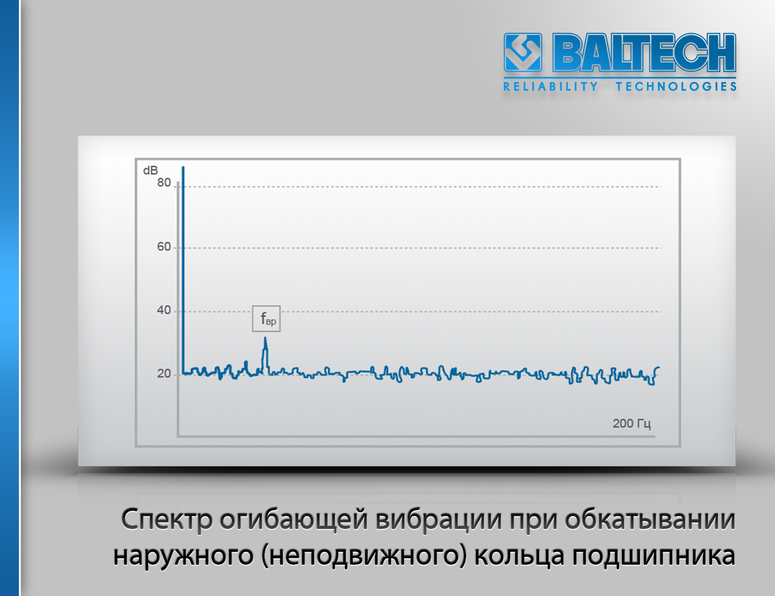 Спектр огибающей вибрации при обкатывании наружного (неподвижного) кольца подшипник, Диагностика подшипников