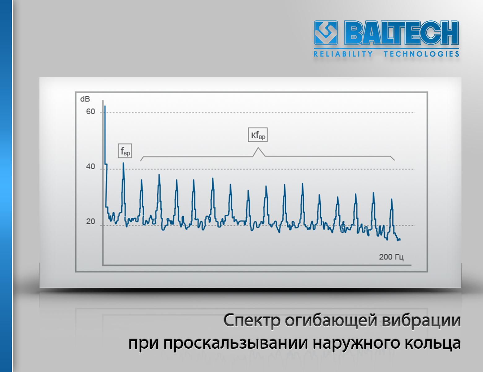 Спектр огибающей вибрации при проскальзывании наружного кольца, диагностика подшипников