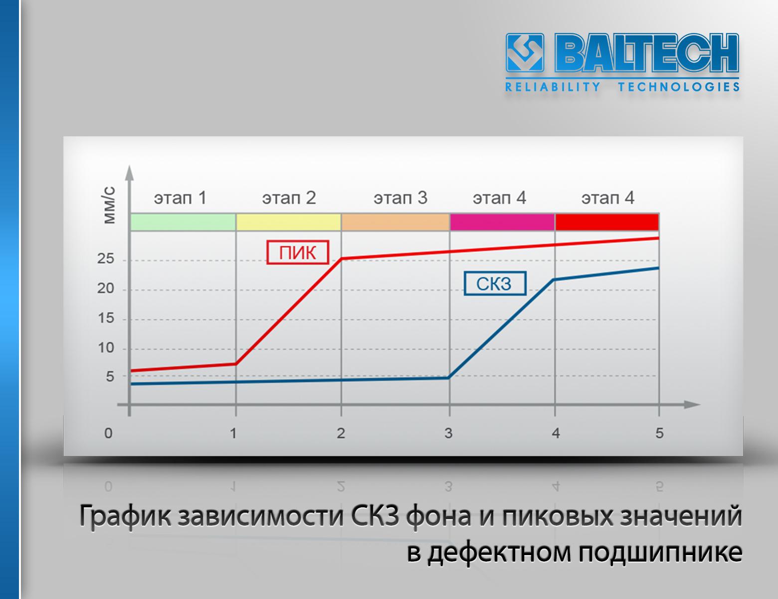 График зависимости СКЗ фона и пиковых значений в дефектном подшипнике, диагностика подшипников