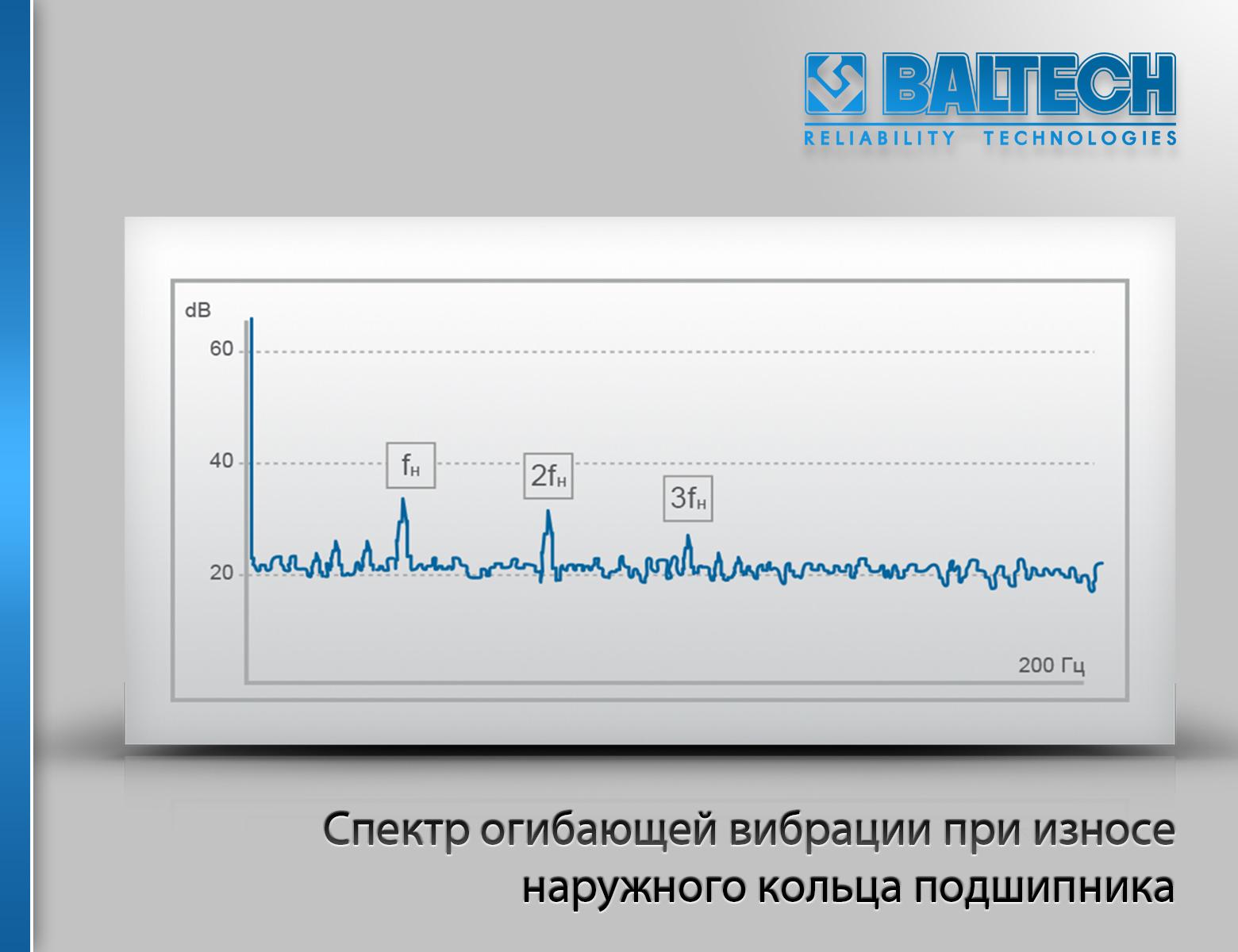 Спектр огибающей вибрации при износе наружного кольца подшипника, диагностика подшипника