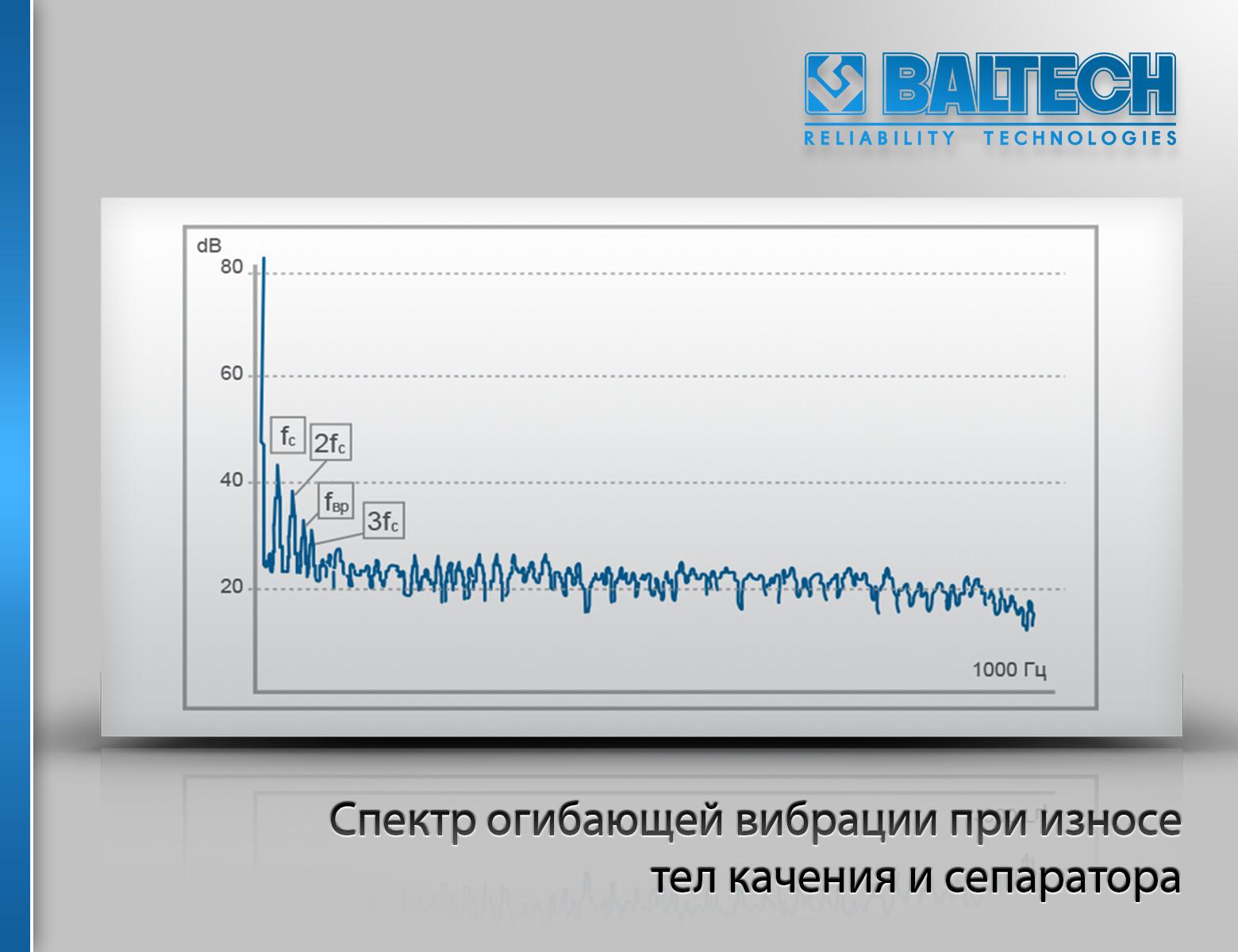 Спектр огибающей вибрации при износе тел качения и сепаратора, диагностика подшипников