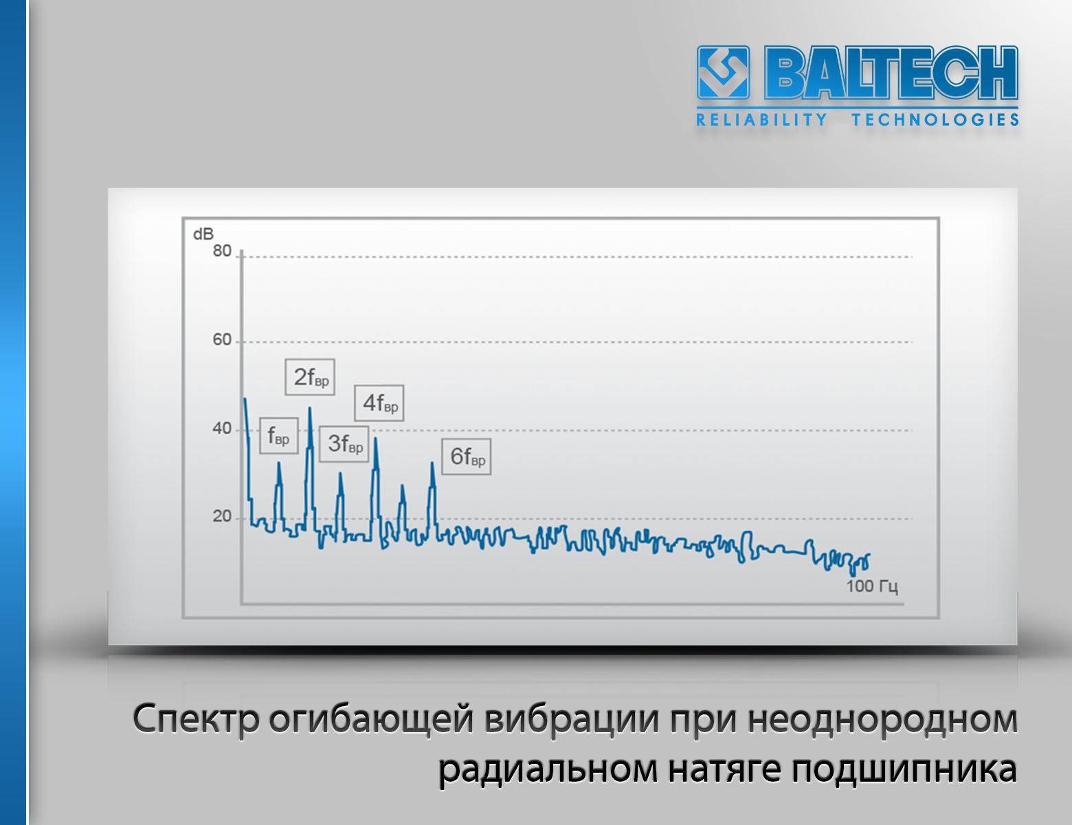 Спектр огибающей вибрации при неоднородном радиальном натяге подшипника, диагностика подшипников