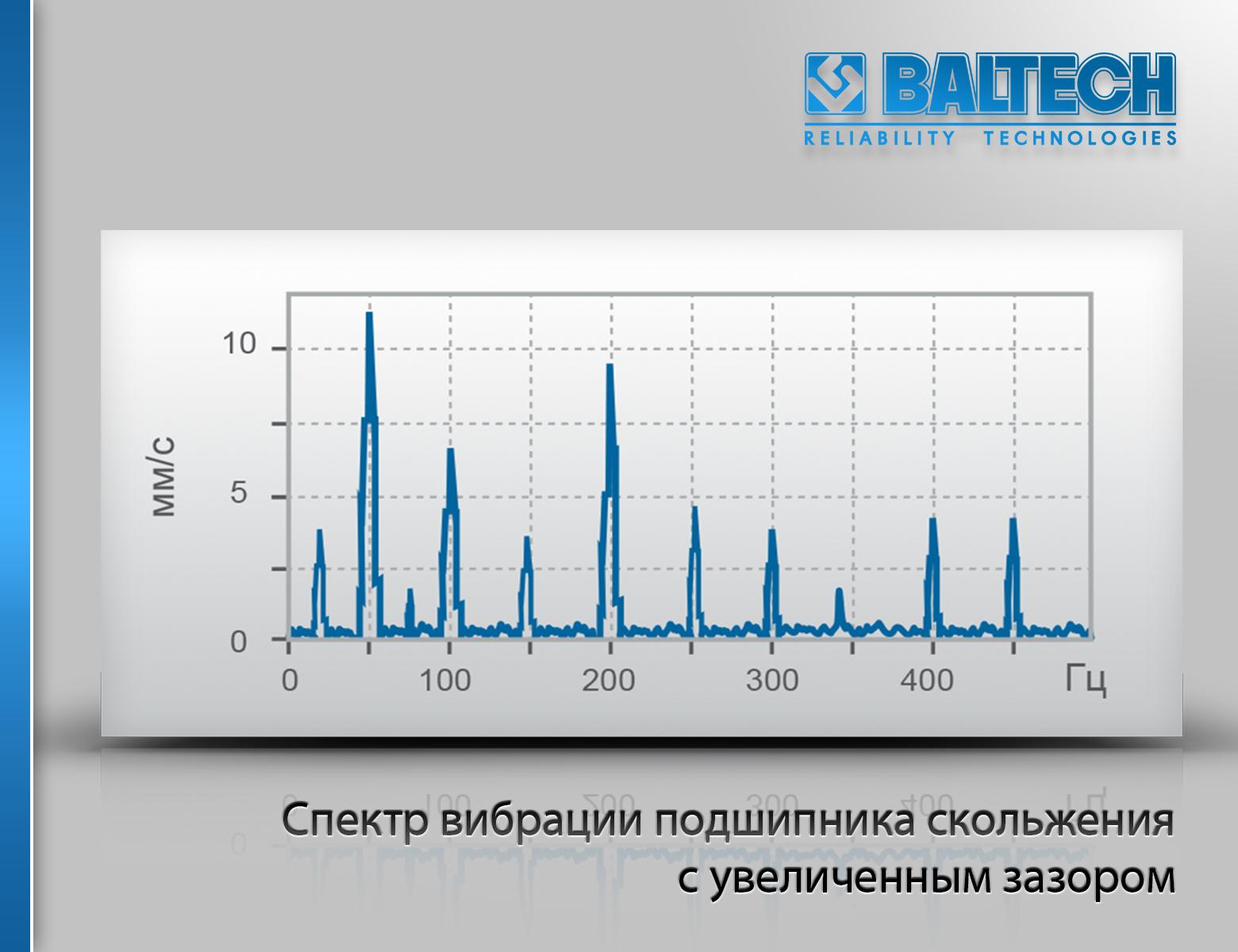 Спектр вибрации подшипника скольжения с увеличенным зазором, диагностика подшипников
