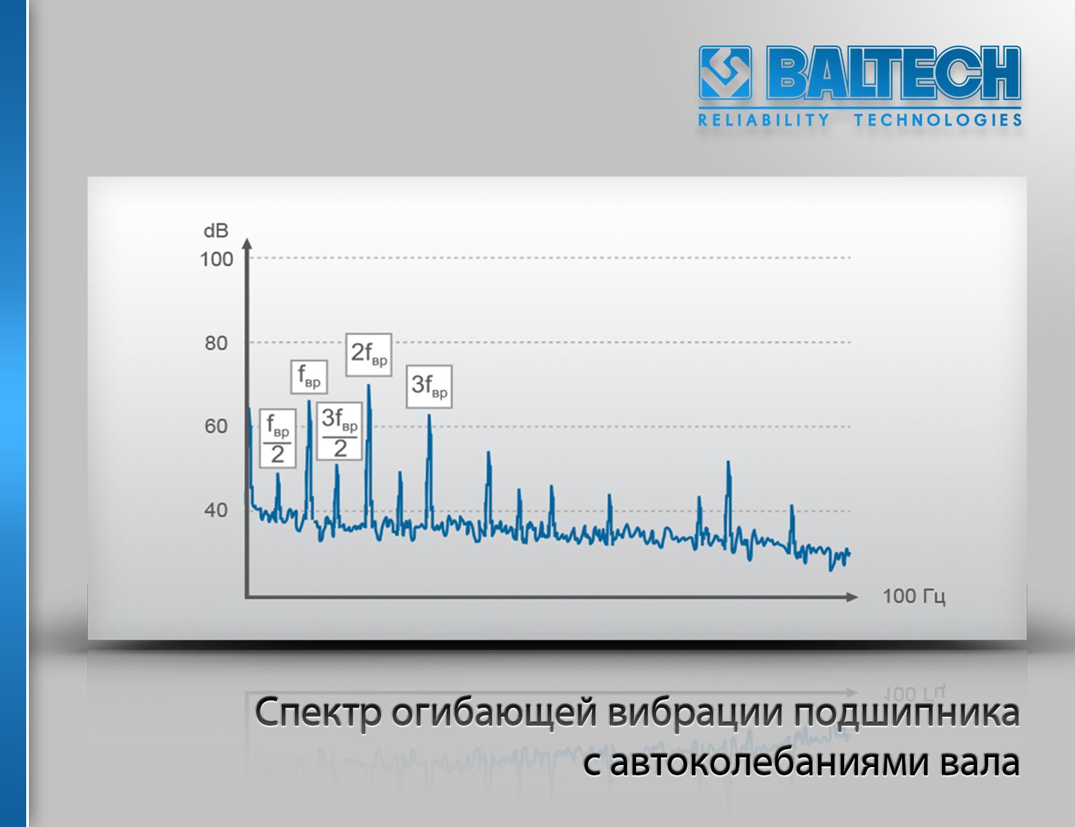 Спектр огибающей вибрации подшипника с автоколебаниями вала, диагностика подшипников