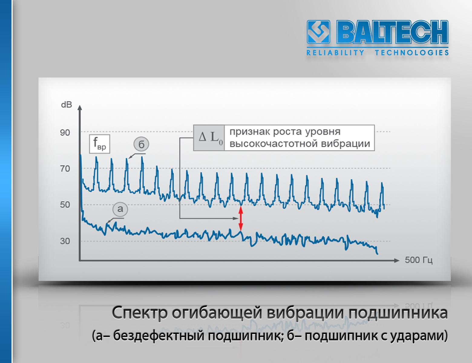 Спектр огибающей вибрации подшипника, диагностика подшипников