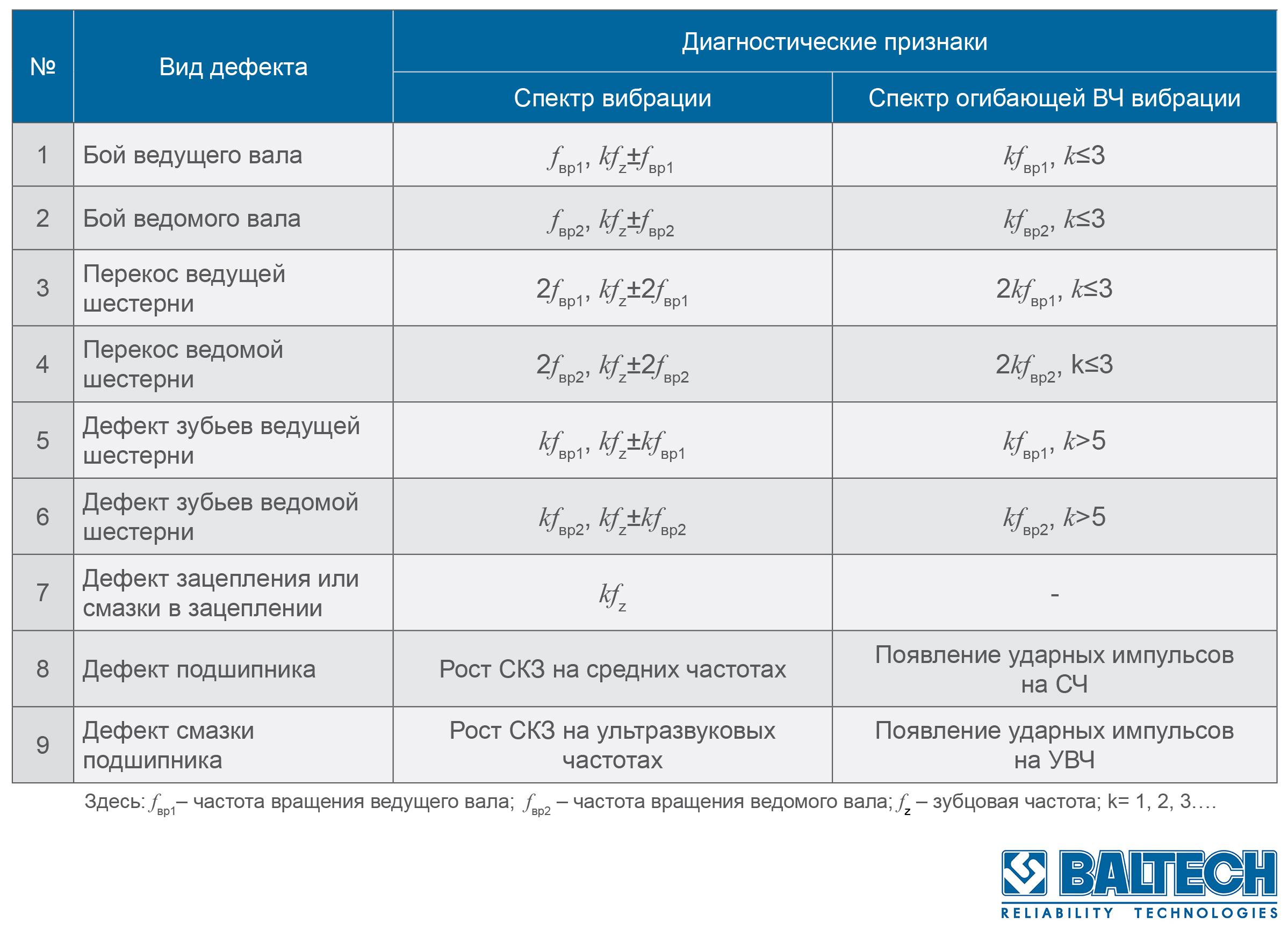 Диагностические признаки дефектов редуктора, диагностика редукторов