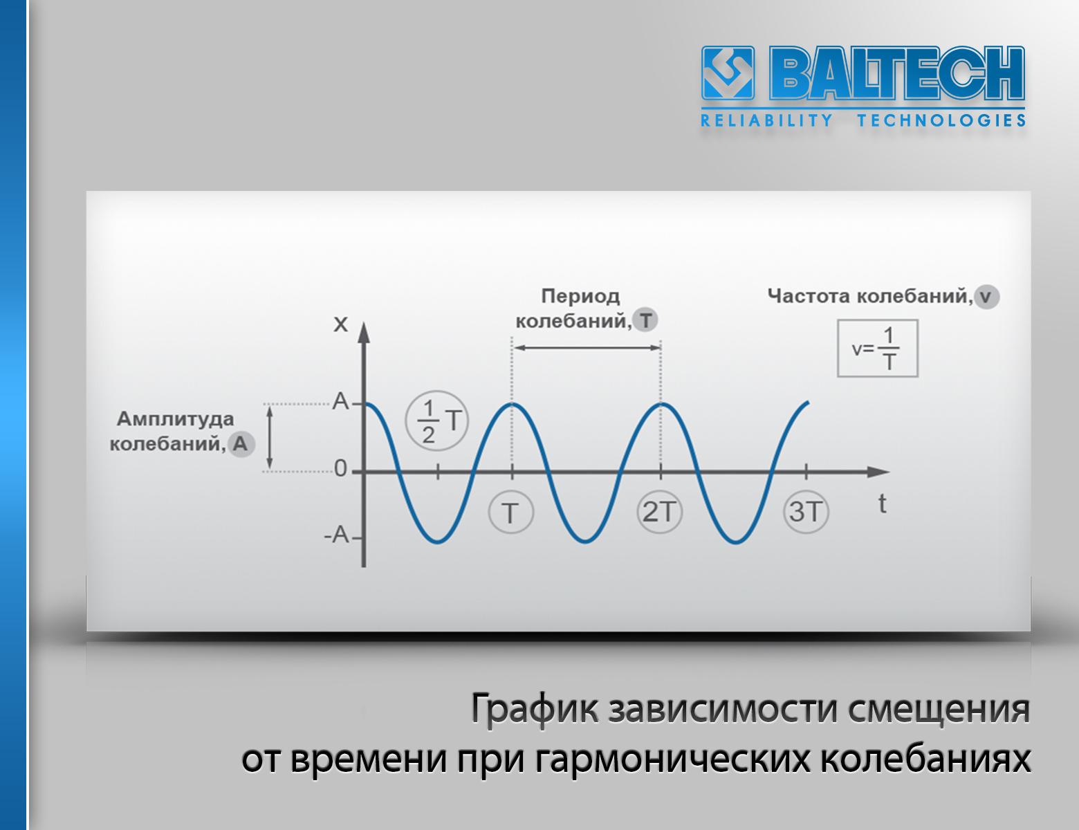 График зависимости виброперемещения от времени, измерение параметров вибрации, параметры вибрации, измерение виброперемещения