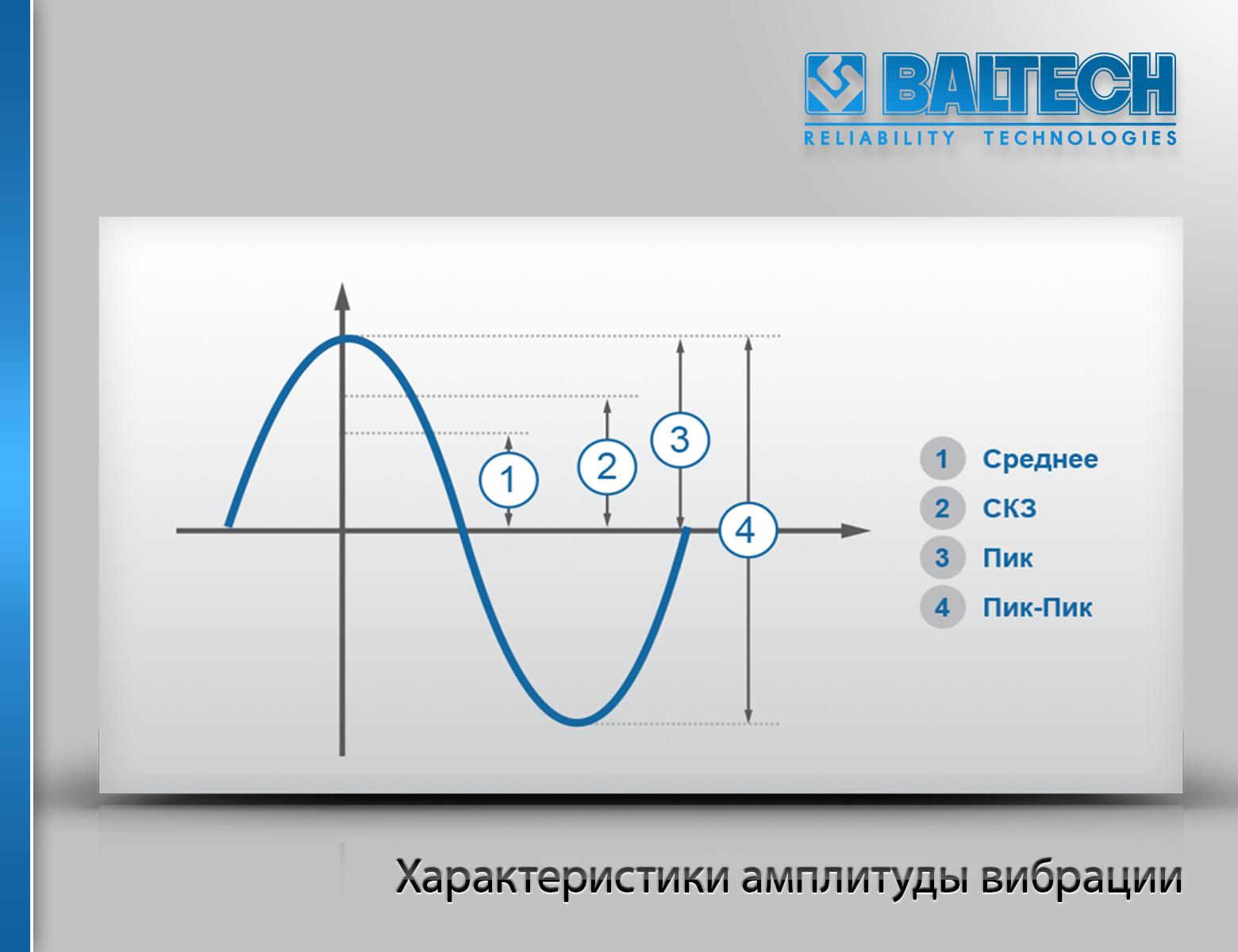 Характеристики амплитуды вибрации, среднее значение, среднеквадратичное значение, размах вибрации