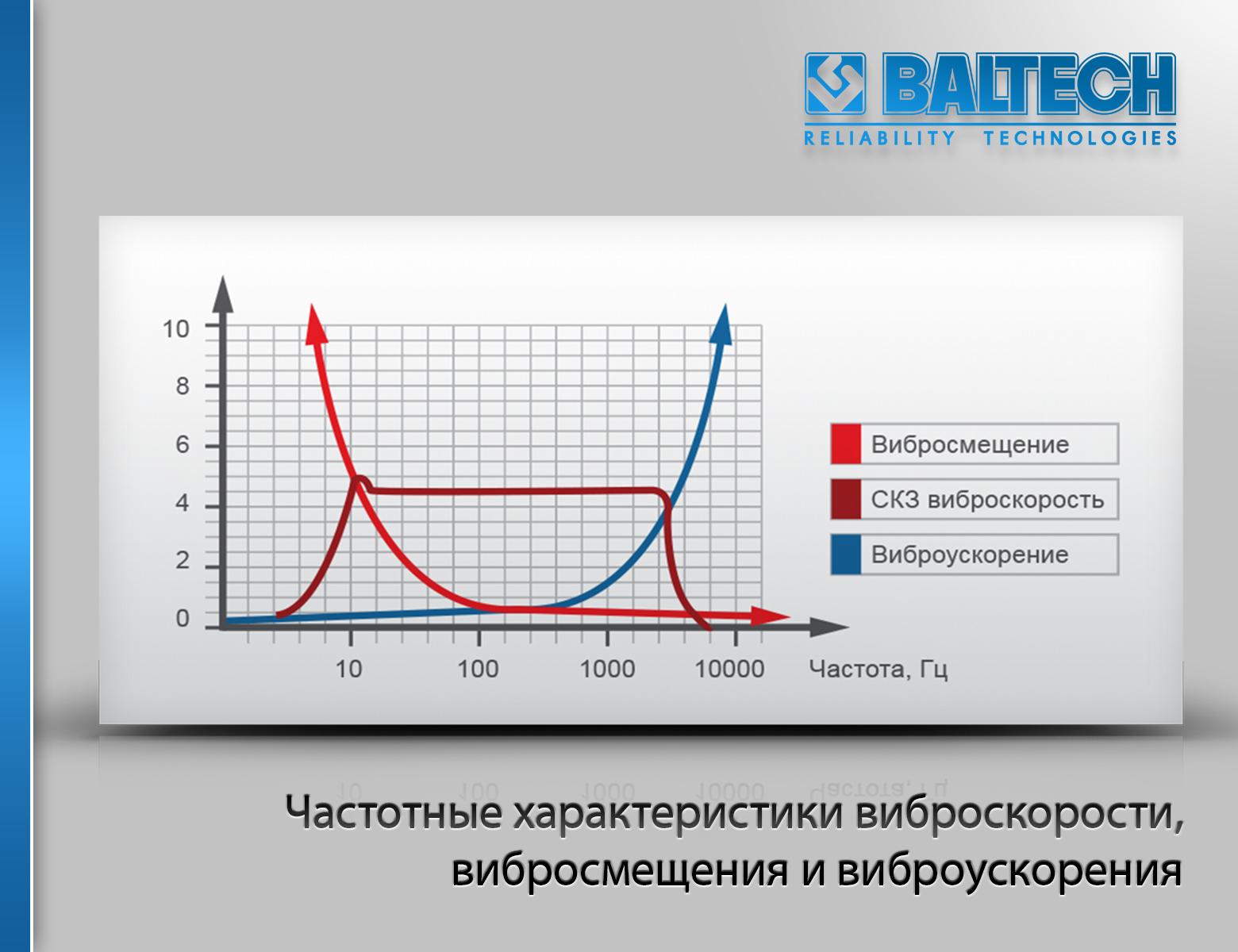 Частотные характеристики виброскорости, вибросмещения (виброперемещения) и виброускорения