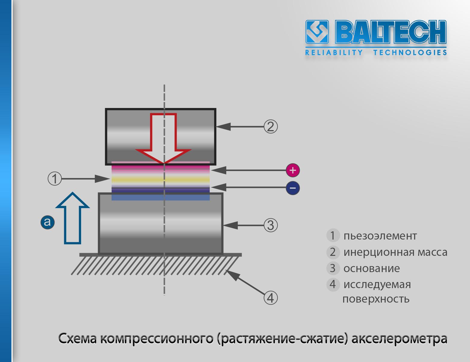 Схема компрессионного (растяжение-сжатие) акселерометра, измерение вибрации акселерометром, средства измерения вибрации,  правила измерения вибрации