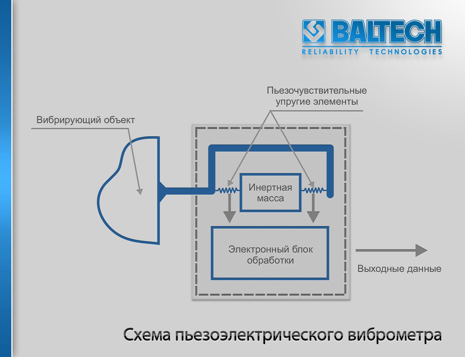 Схема пьезоэлектрического акселерометра, измерение вибрации, методы измерения вибрации, измерение вибрации акселерометром
