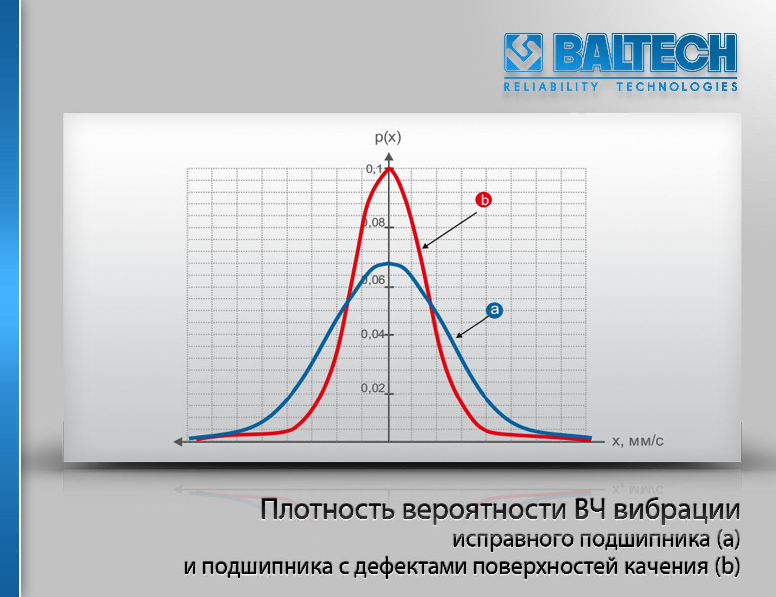 Методы вибродиагностики, метод эксцесса, плотность вероятности ВЧ вибрации