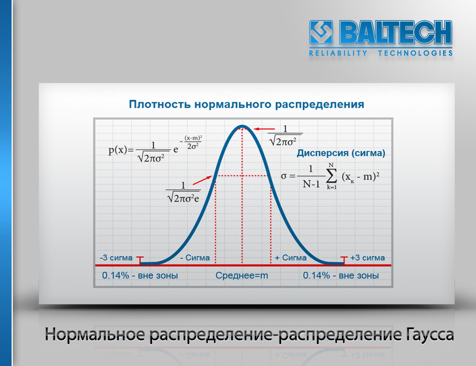Нормальное распределение-распределение Гаусса, метод эксцесса, методы диагностики