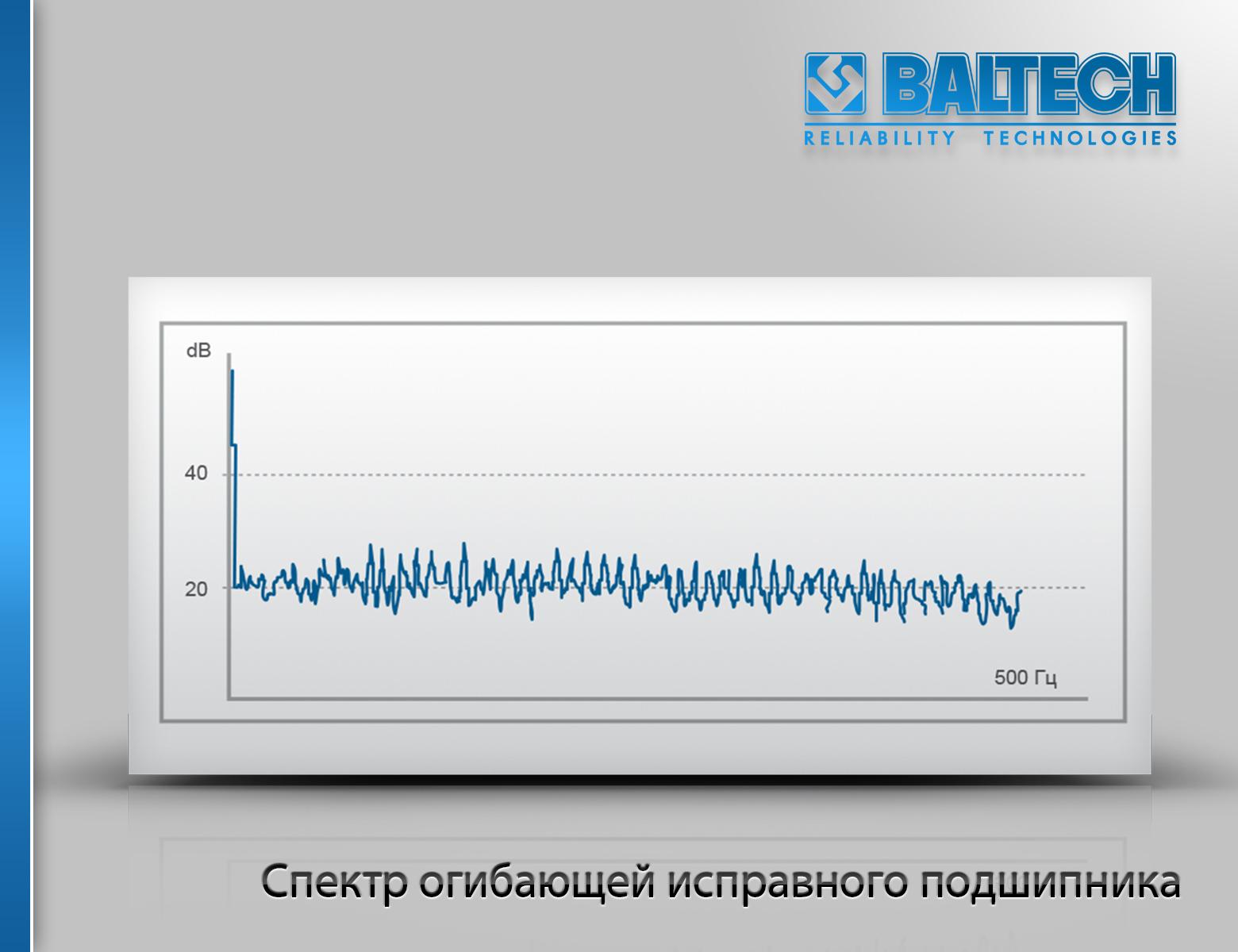 Спектр огибающей исправного подшипника, метод огибающей, вибродиагностика