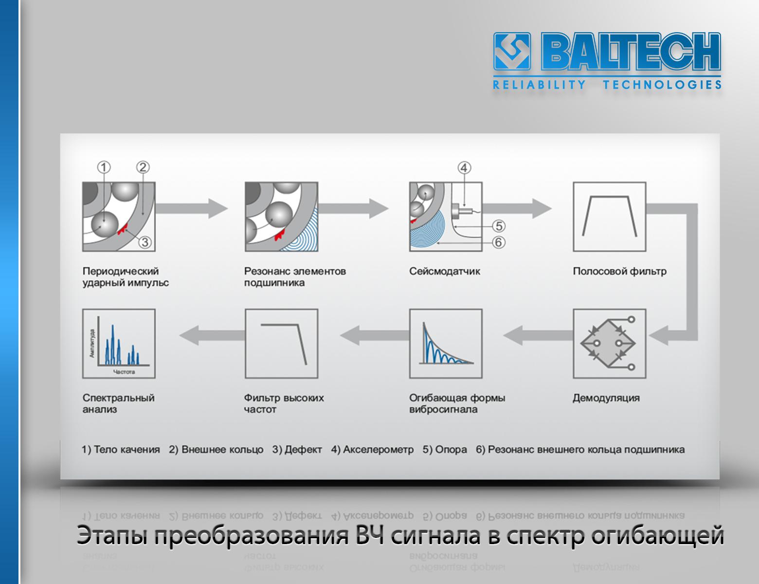 Спектр огибающей, метод огибающей, метод вибродиагностики, виброанализаторы