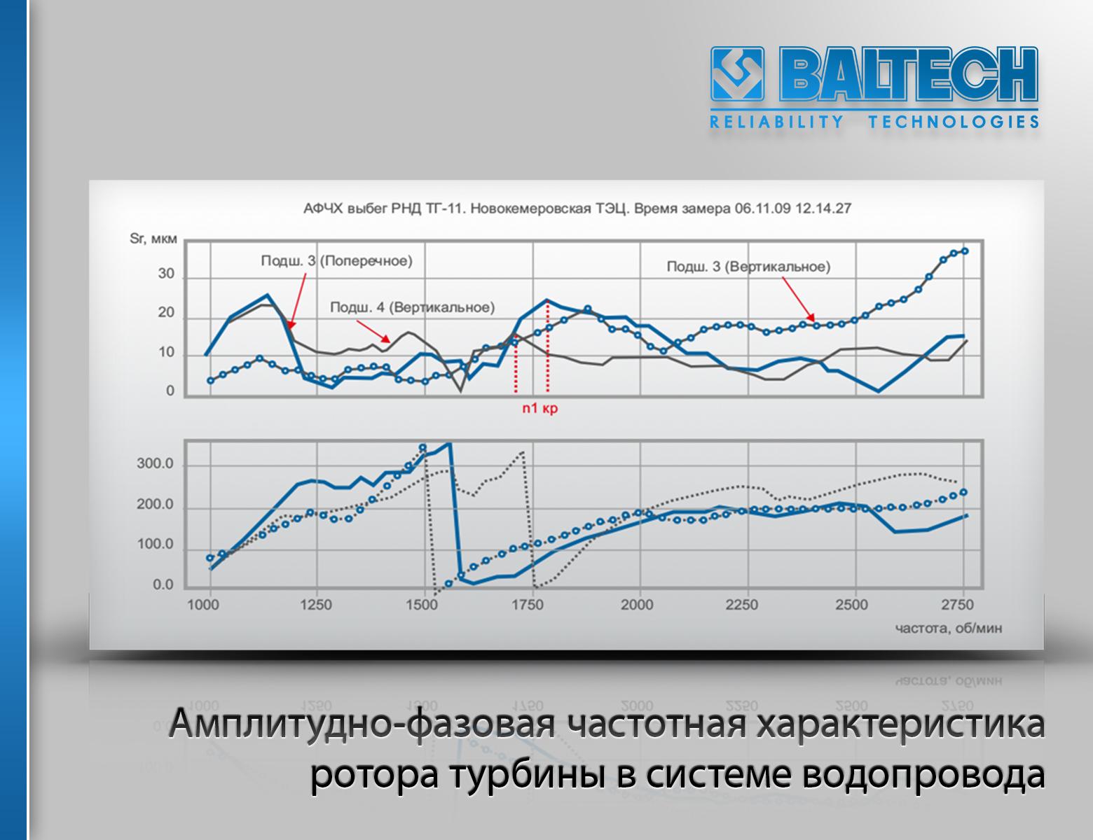 Метод Разгон-Выбег, методы диагностики, Амплитудно-фазовая частотная характеристика  турбины, CSI 2140