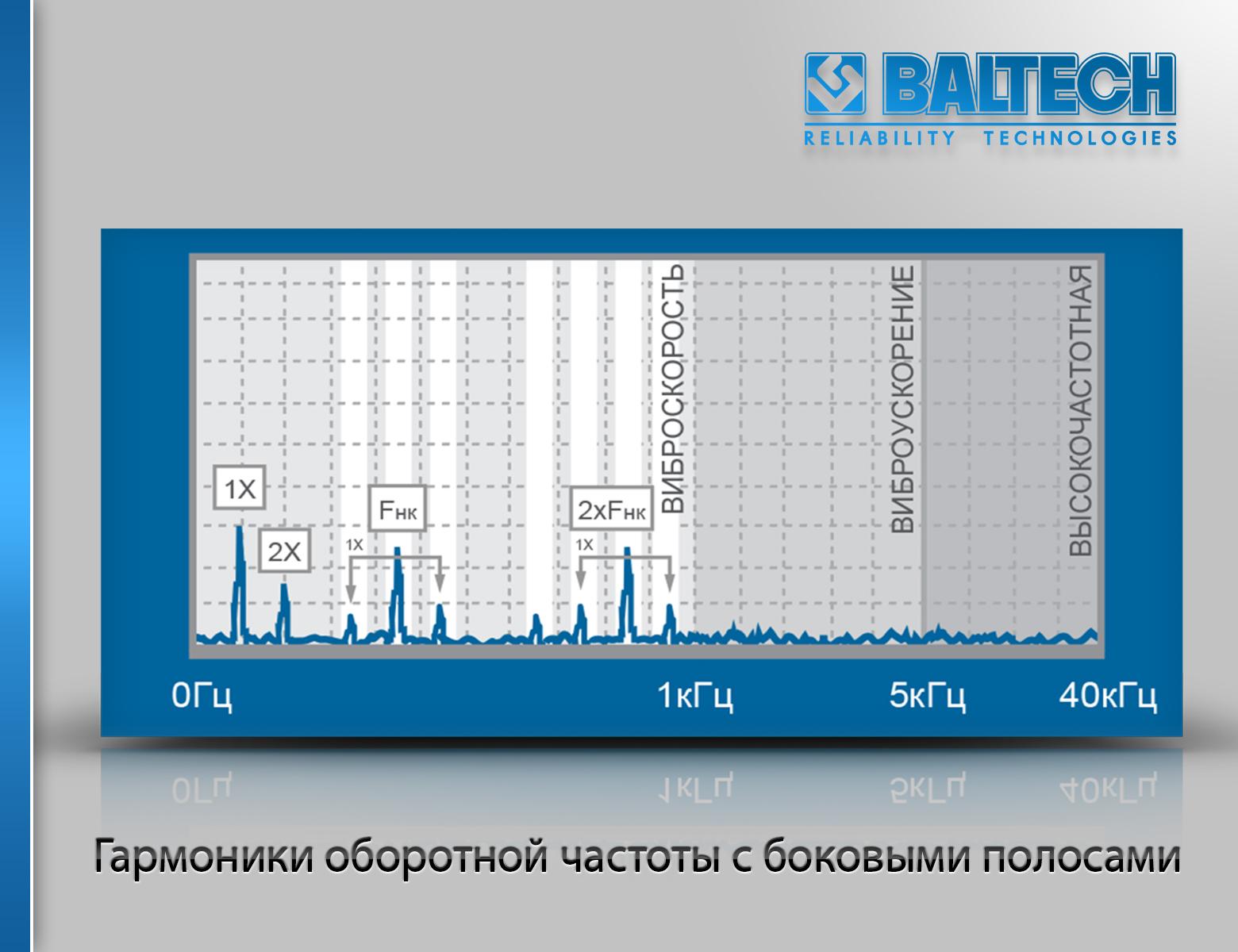 Гармоники оборотной частоты с боковыми полосами, методы спектрального анализа, вибродиагностика машин, практическая вибродиагностика