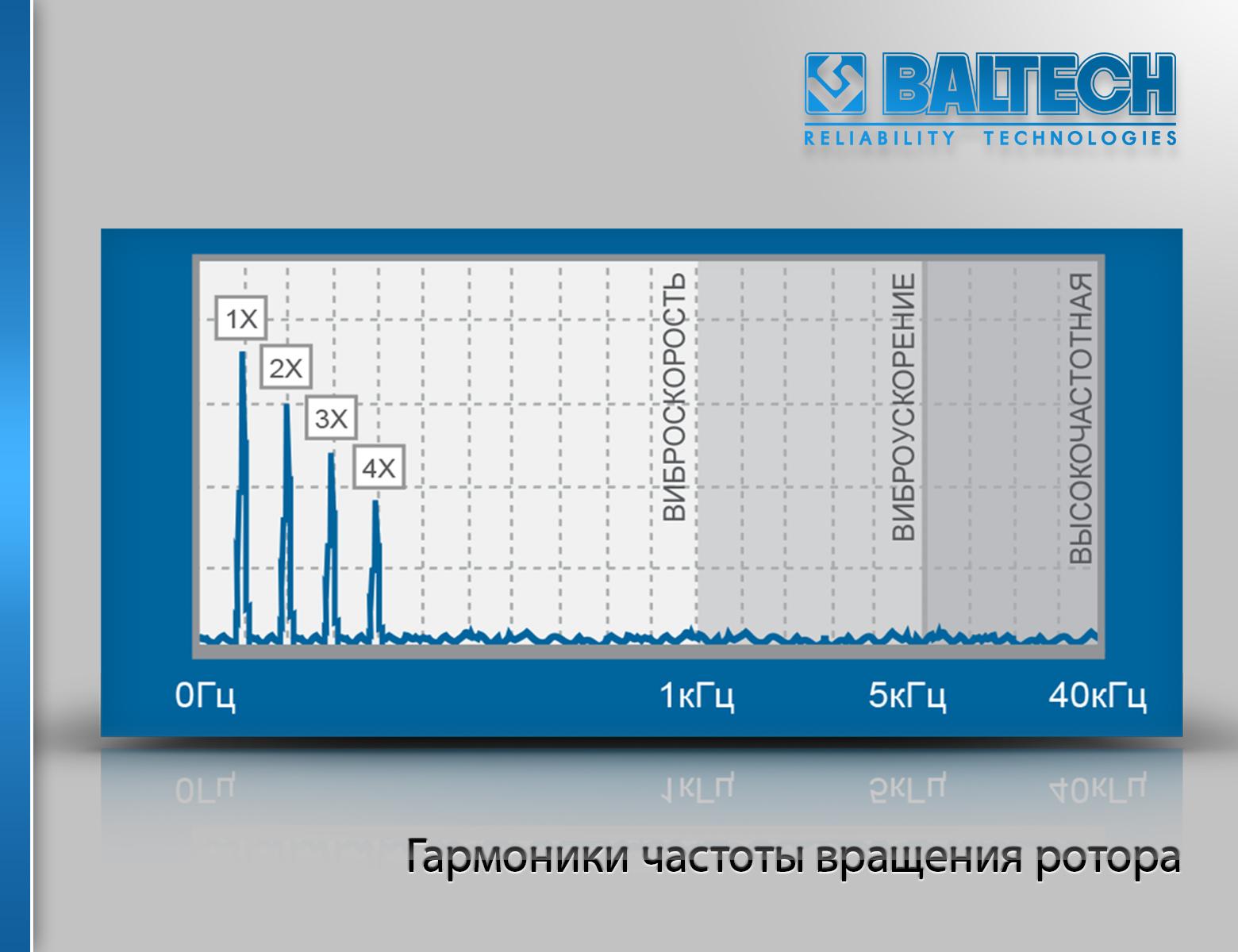 Гармоники частоты вращения ротора, методы спектрального анализа, вибродиагностика машин, практическая вибродиагностика