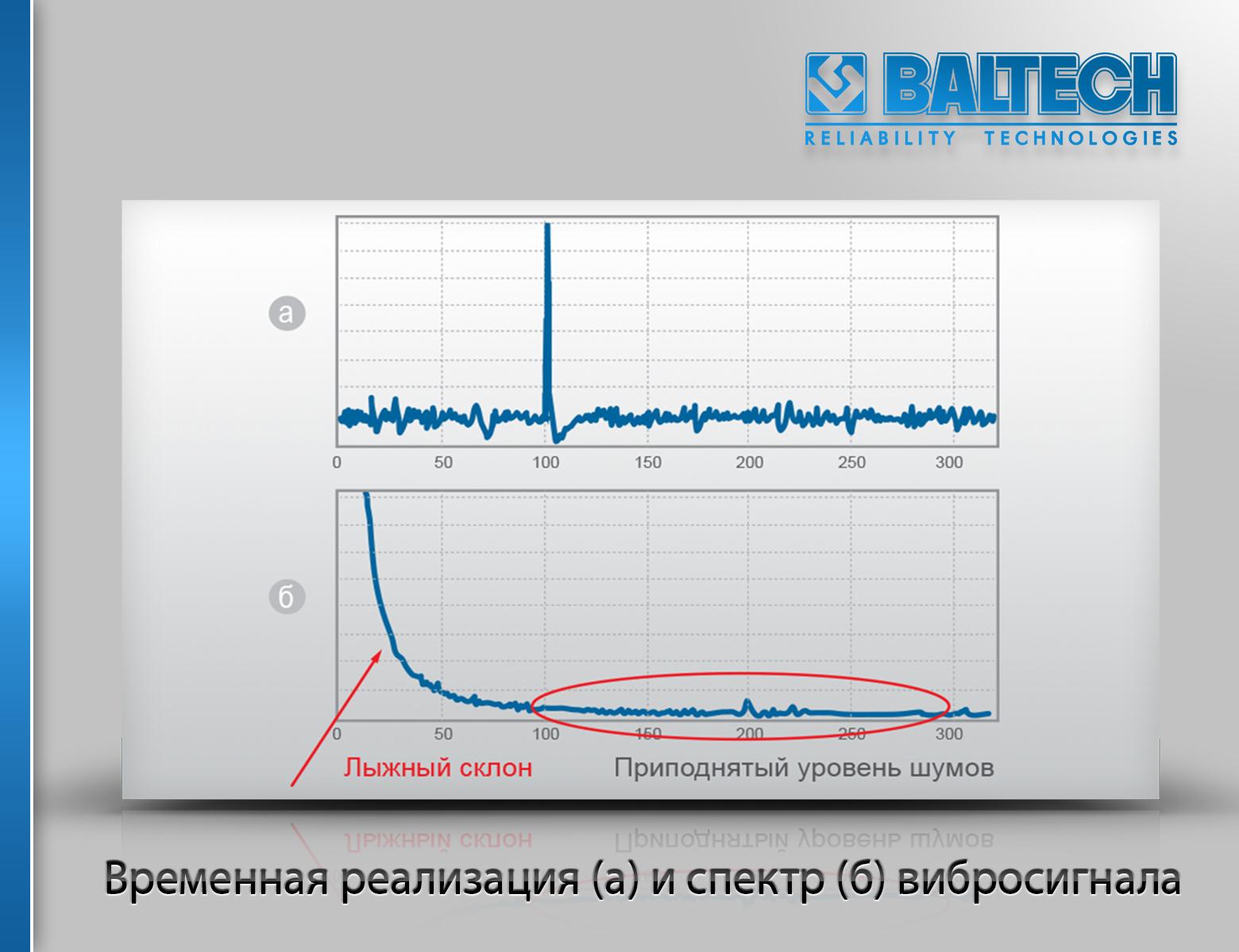 Методы спектрального анализа, вибродиагностика машин,  спектральная вибродиагностика, анализ спектров вибрации