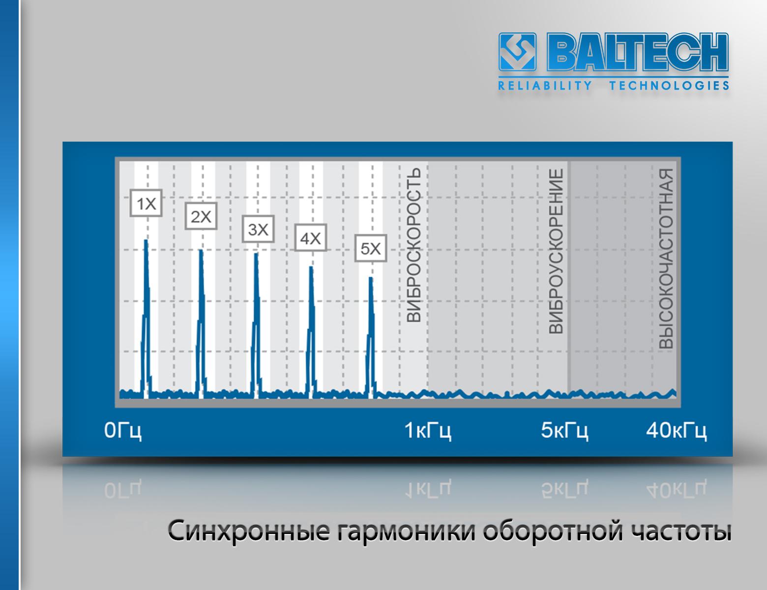 Синхронные гармоники оборотной частоты, практическая вибродиагностика, спектральная вибродиагностика, анализ спектров вибрации