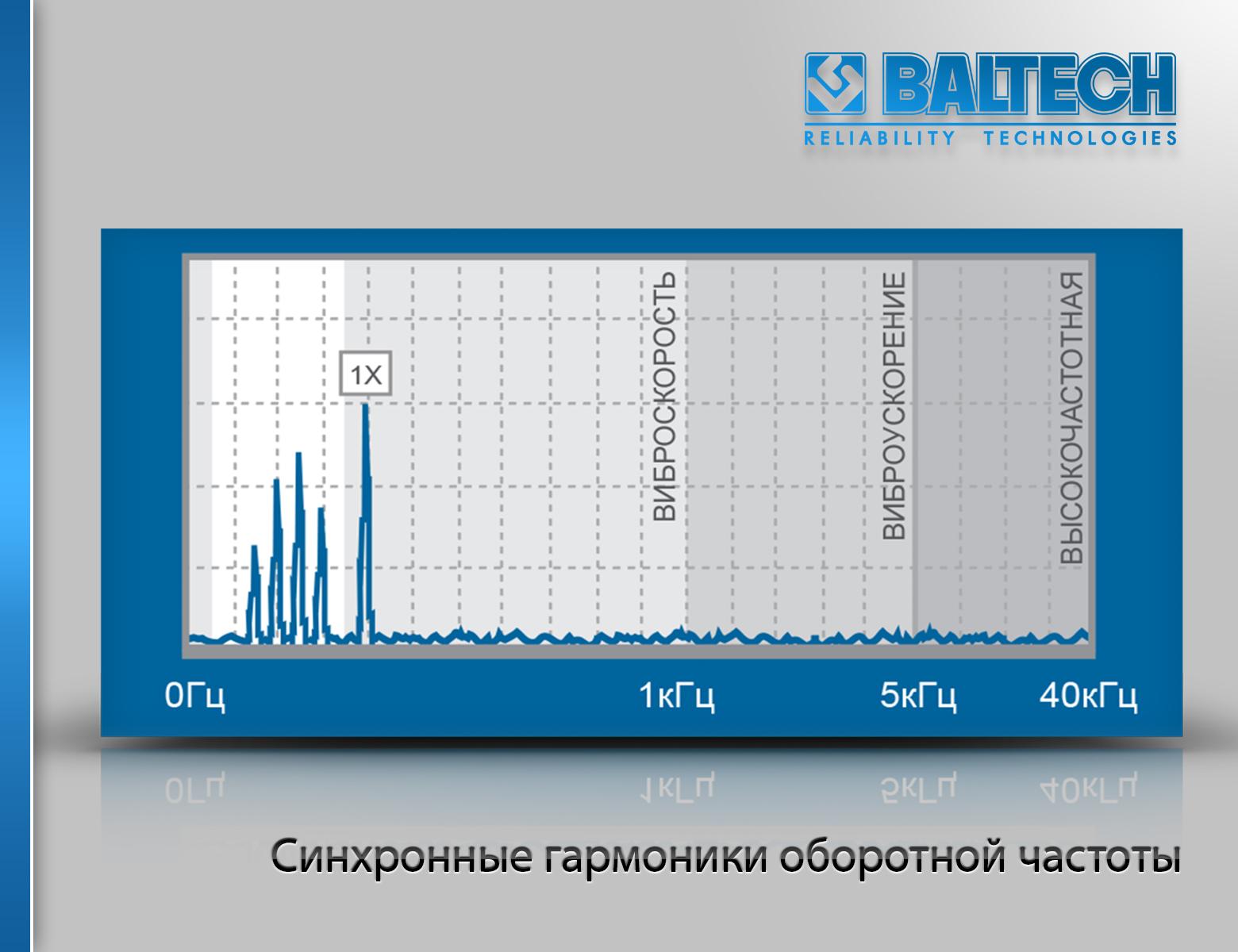 Спектр субгармоник частоты вращения ротора, методы спектрального анализа, вибродиагностика машин, практическая вибродиагностика