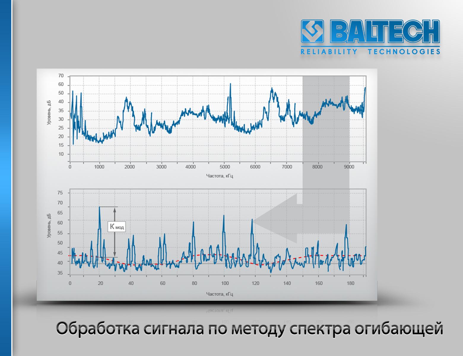 Метод анализа спектра огибающей, методы вибродиагностики, виброконтроль, вибромониторинг