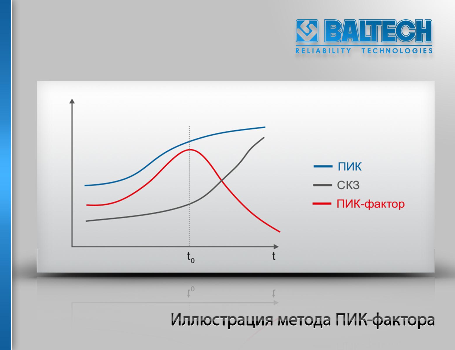 Метод ПИК-фактора, методы вибродиагностики, вибродиагностика, вибромониторинг
