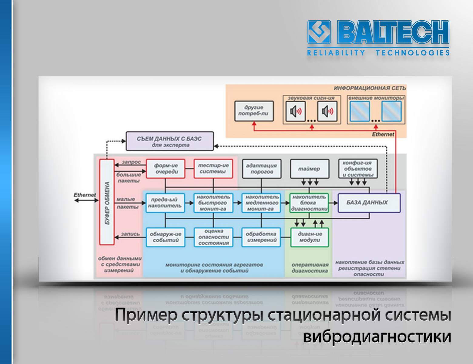 Структура стационарной системы вибродиагностики, ПРОТОН-1000, CSI 6500
