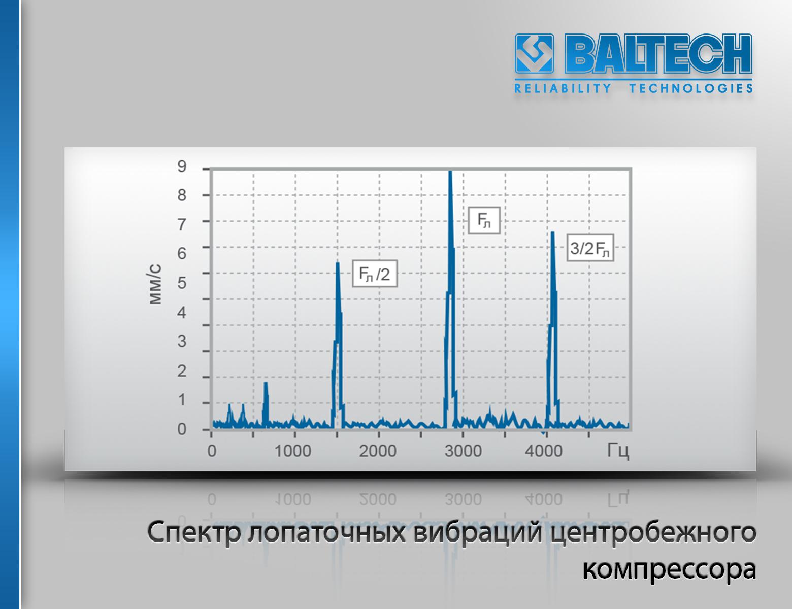 Спектр лопаточных вибраций центробежного компрессора, диагностика компрессоров