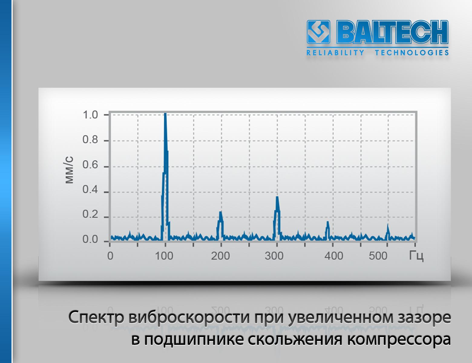 Спектр виброскорости при увеличенном зазоре в подшипнике скольжения компрессора, диагностика компрессоров