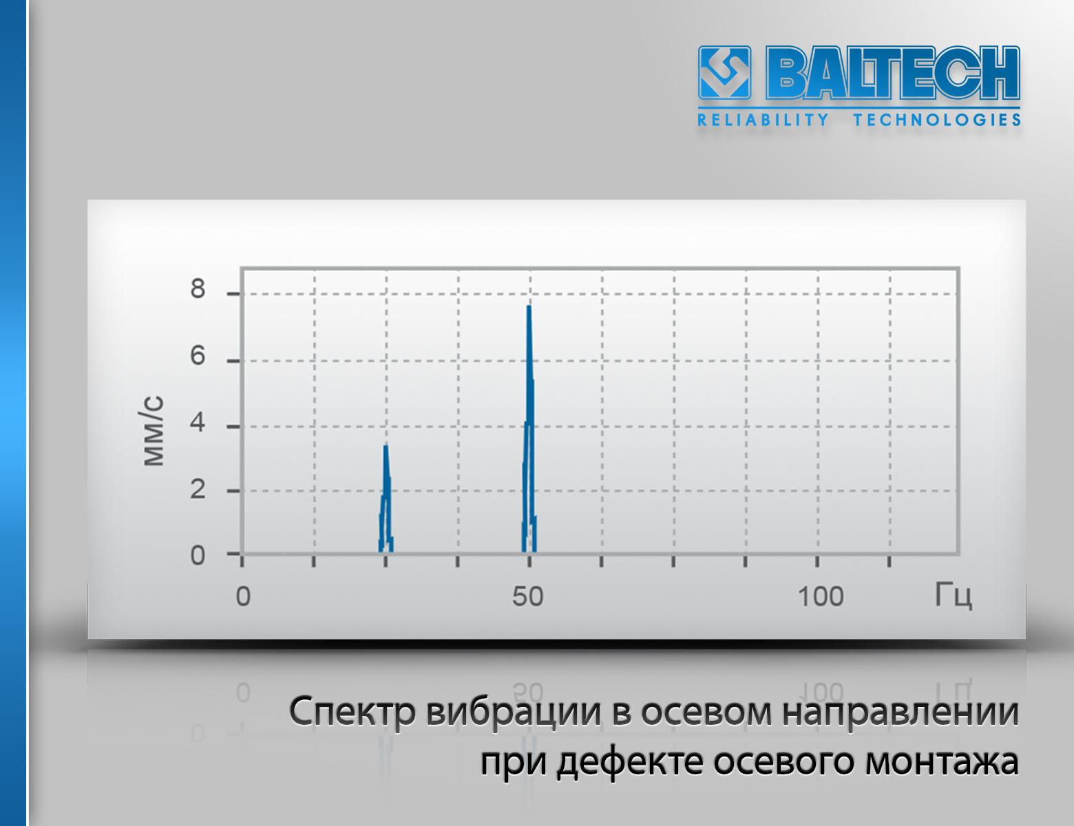 Дефекты электродвигателей, спектр вибрации в осевом направлении при дефекте осевого монтажа