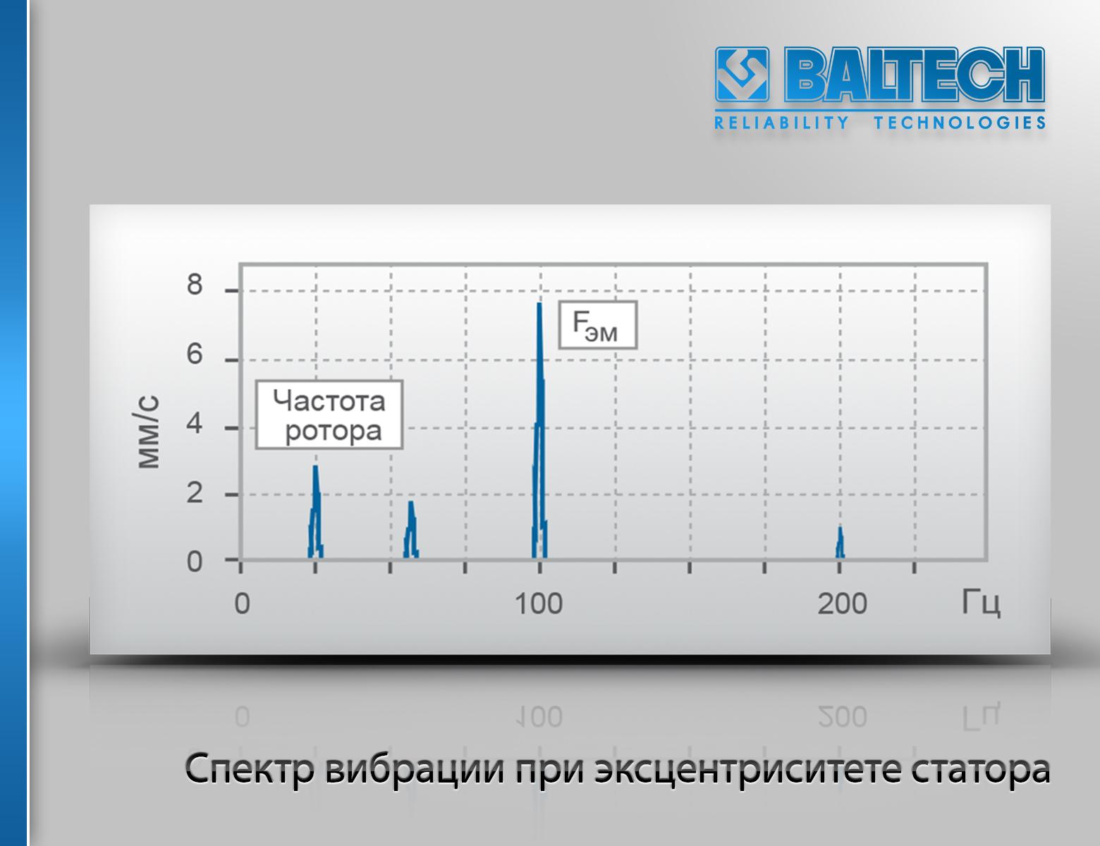 Диагностика электрических машин, спектр вибрации при эксцентриситете статора