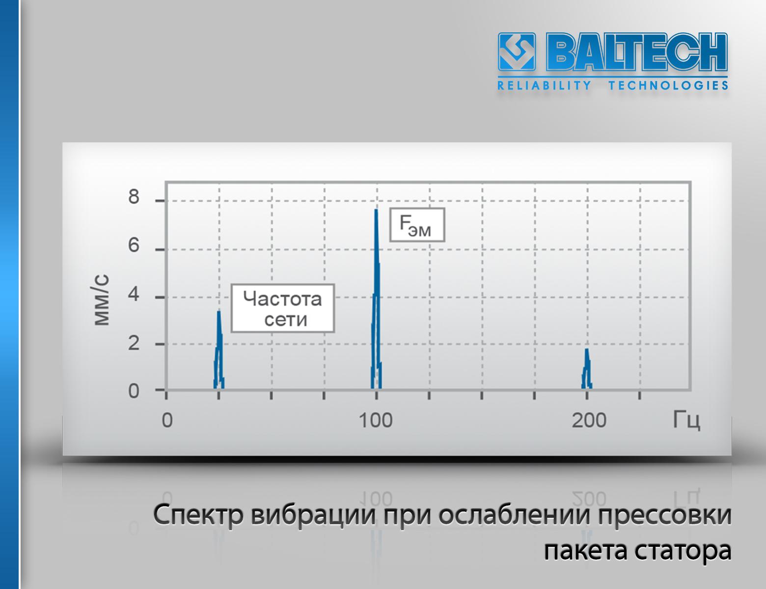 Диагностика электродвигателей, спектр вибрации при ослаблении прессовки пакета статора