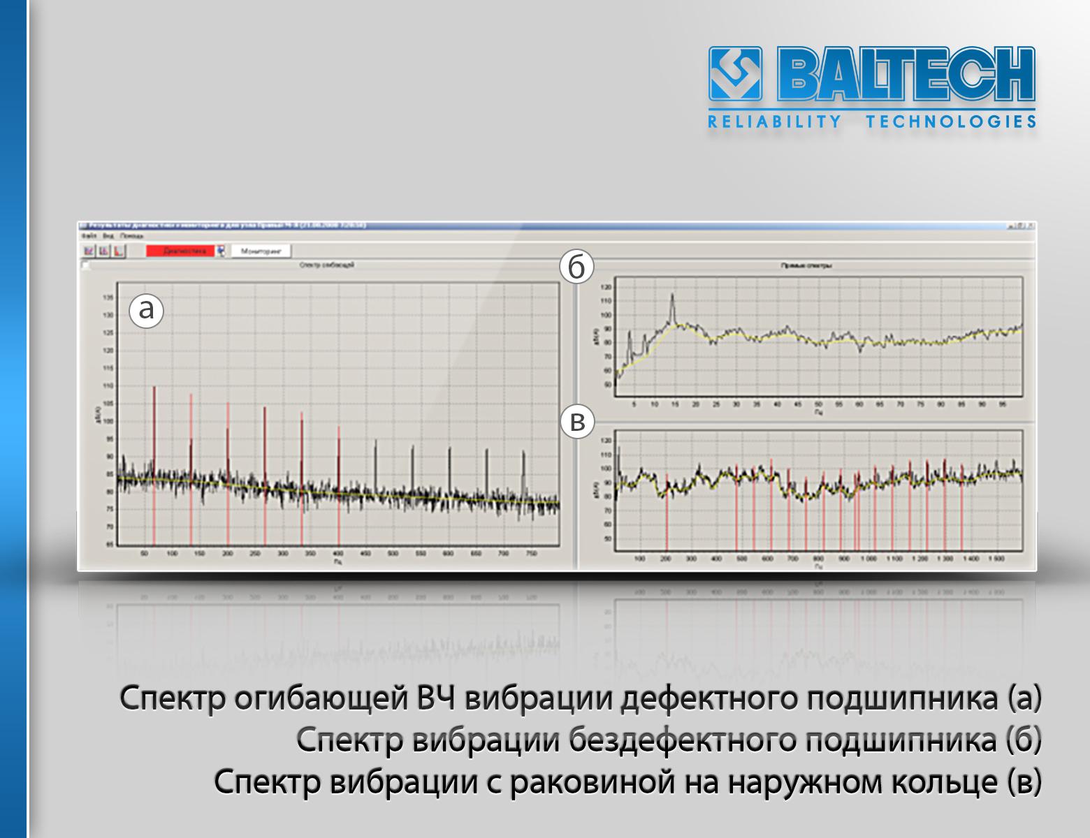 Спектры вибрации бездефектного подшипника, с раковиной на наружном кольце и спектр огибающей ВЧ вибрации дефектного подшипника