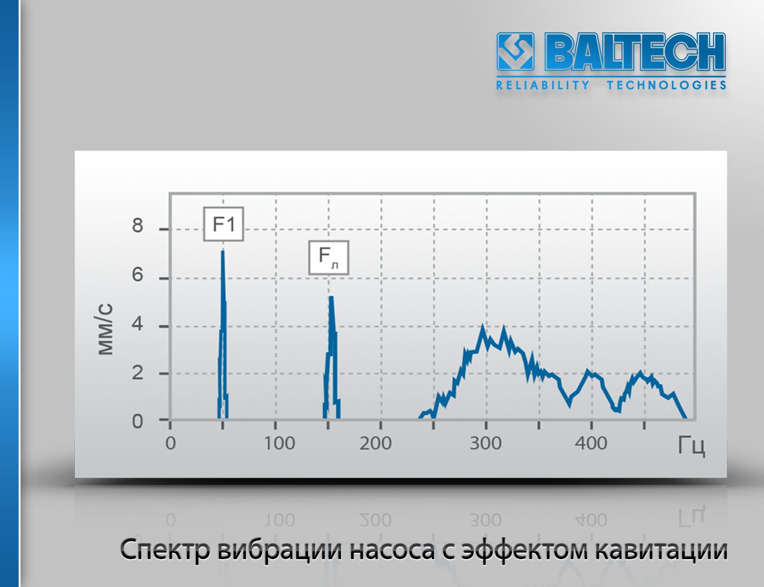 Спектр вибрации насоса с эффектом кавитации, диагностика насосов