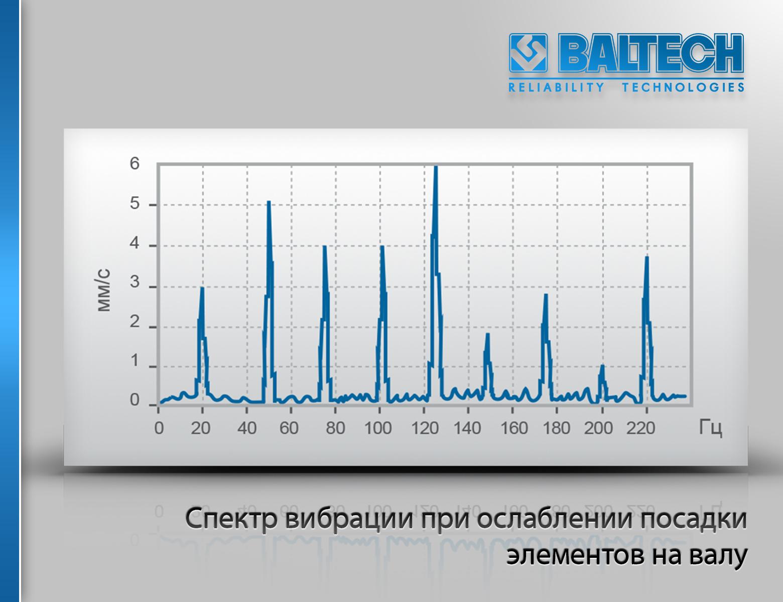 Спектр вибрации при ослаблении посадки элементов на валу, диагностика ослаблений