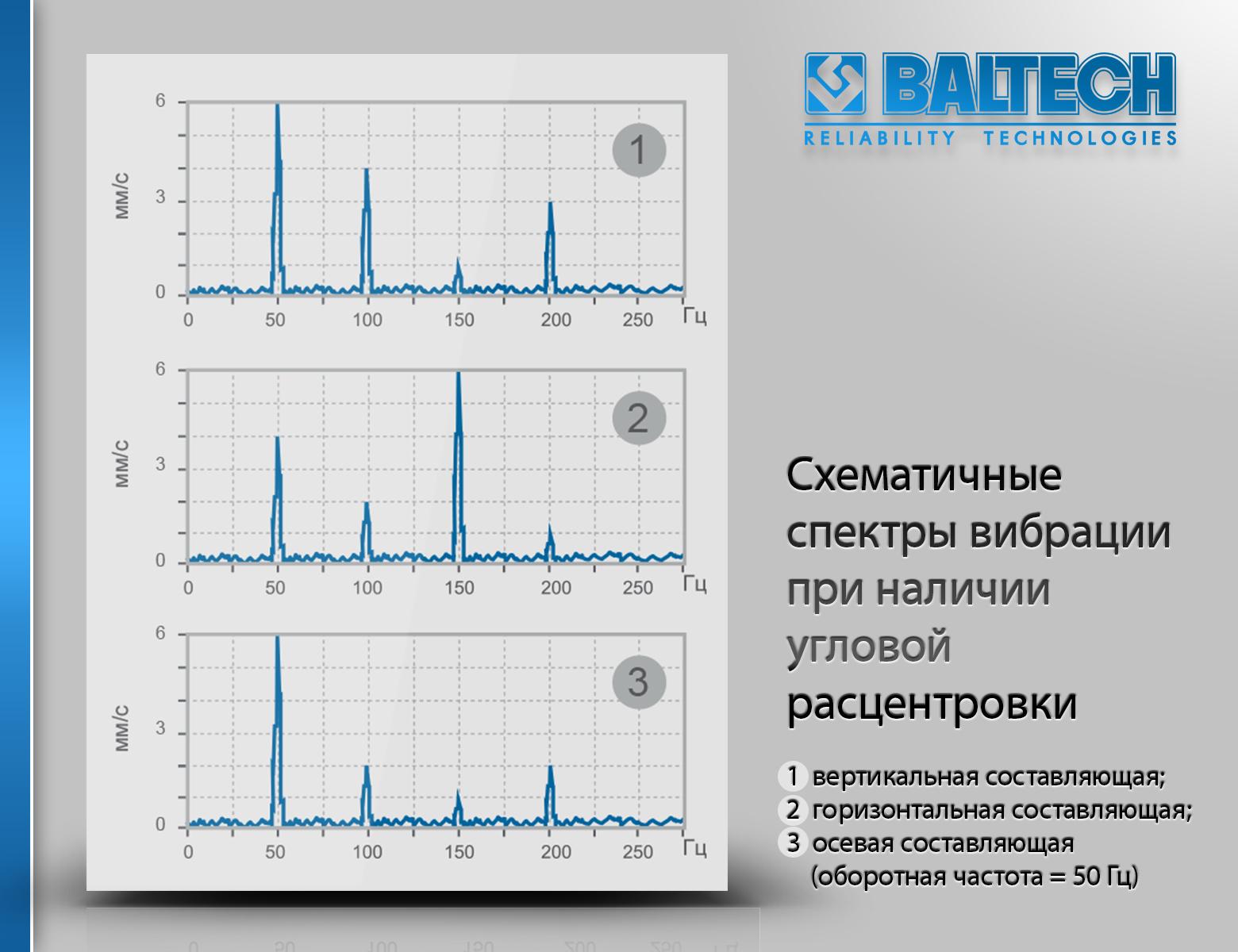 Схематичные спектры вибрации при наличии параллельной расцентровки, диагностические признаки несоосности валов