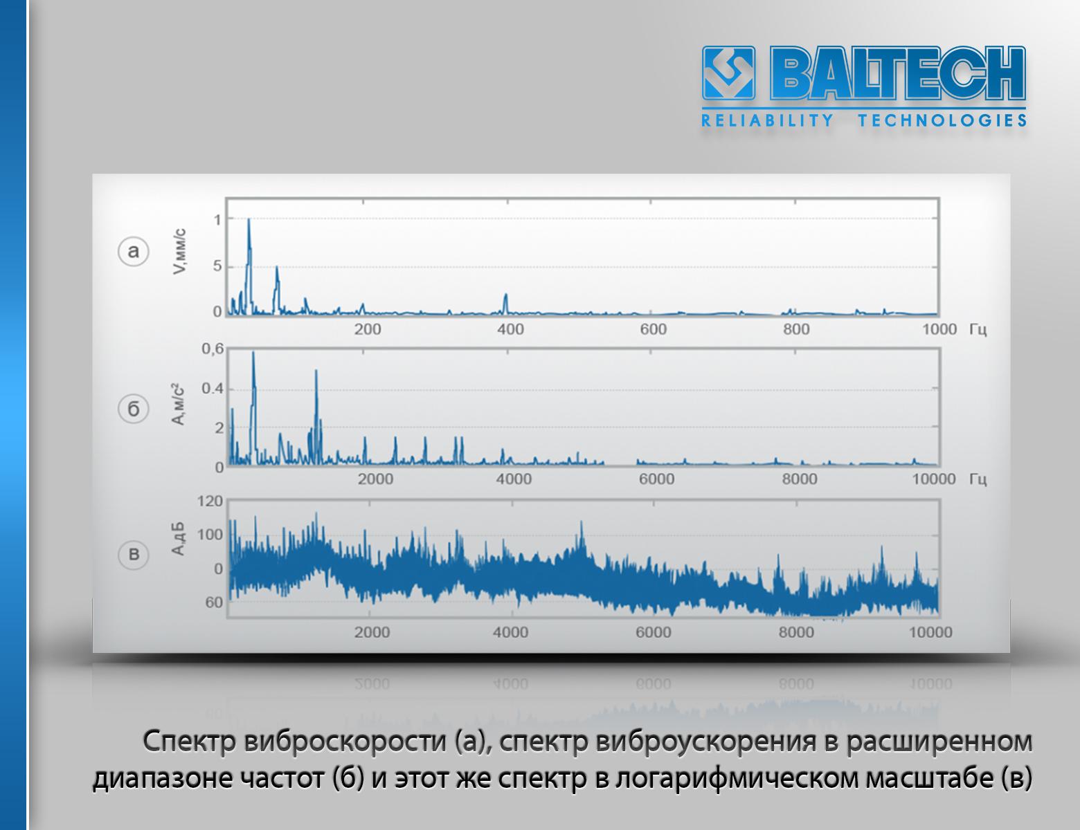 Вибродиагностика роторных машин, методы вибродиагностики роторных машин