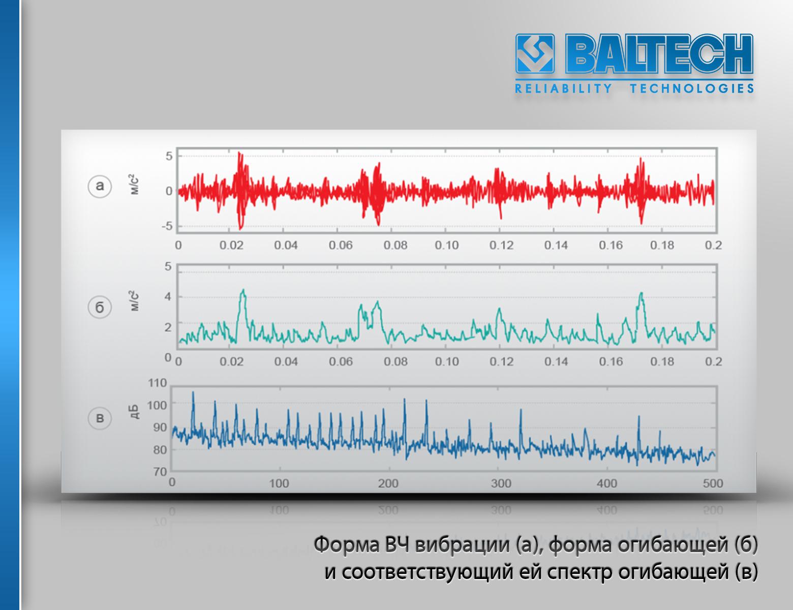 Вибродиагностика роторных машин, методы вибродиагностики роторных машин, IORS-2020