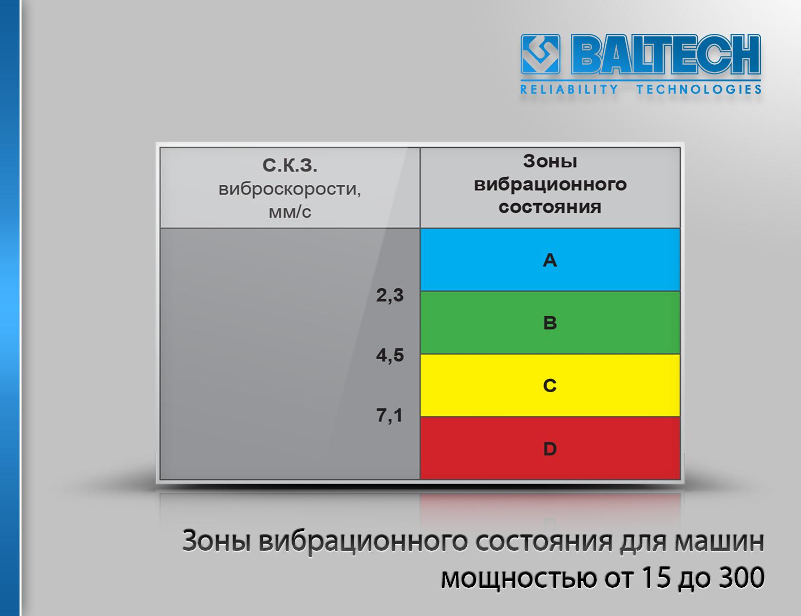 ГОСТ ИСО 10816- 2004, диагностика станков, диагностика станочного оборудования