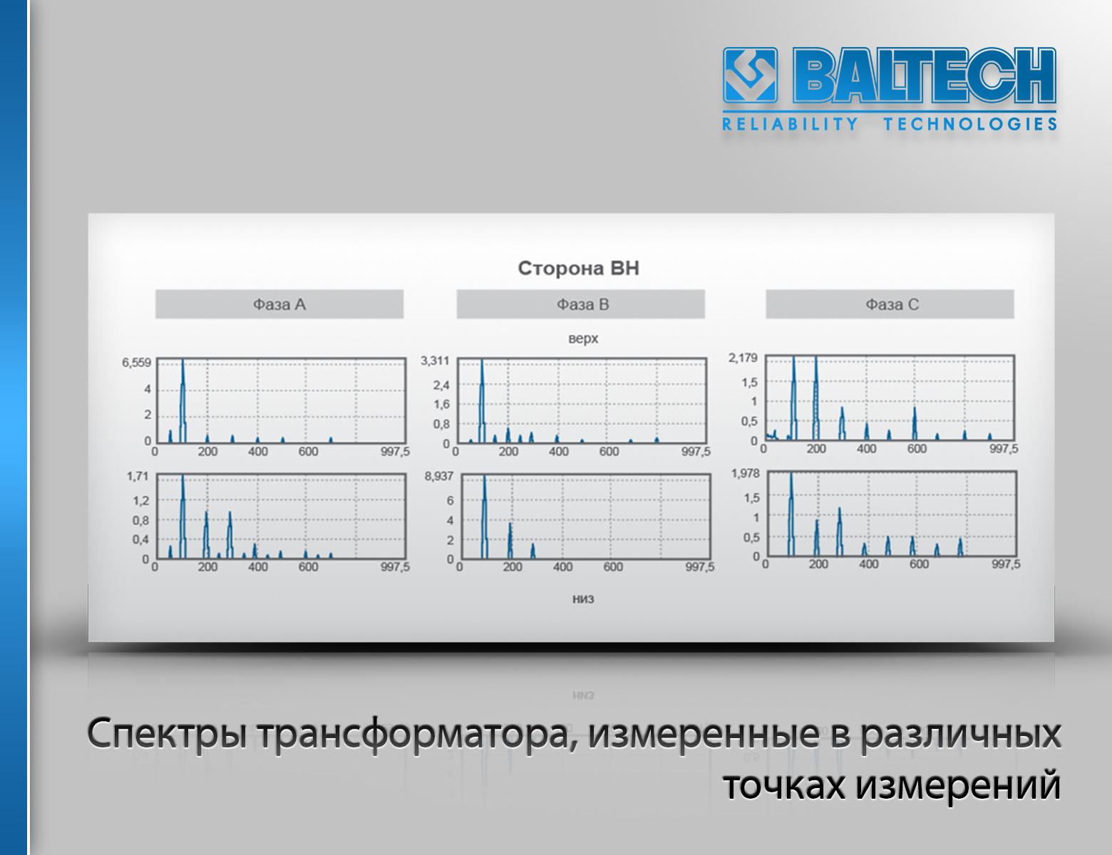 Контроль трансформаторов, диагностика трансформатора, проверка трансформаторов