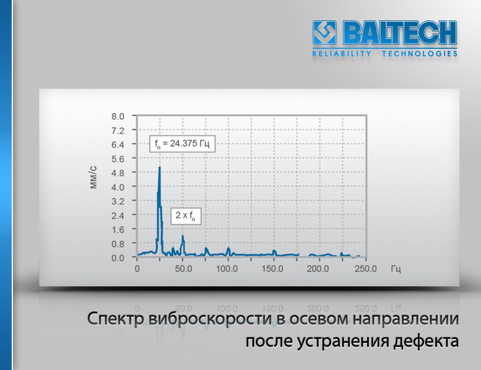 Спектр виброскорости в осевом направлении после устранения дефекта